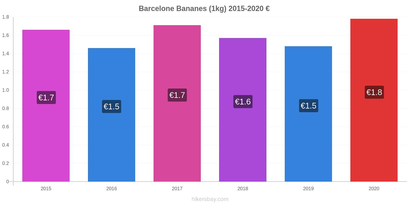 Barcelone changements de prix Bananes (1kg) hikersbay.com