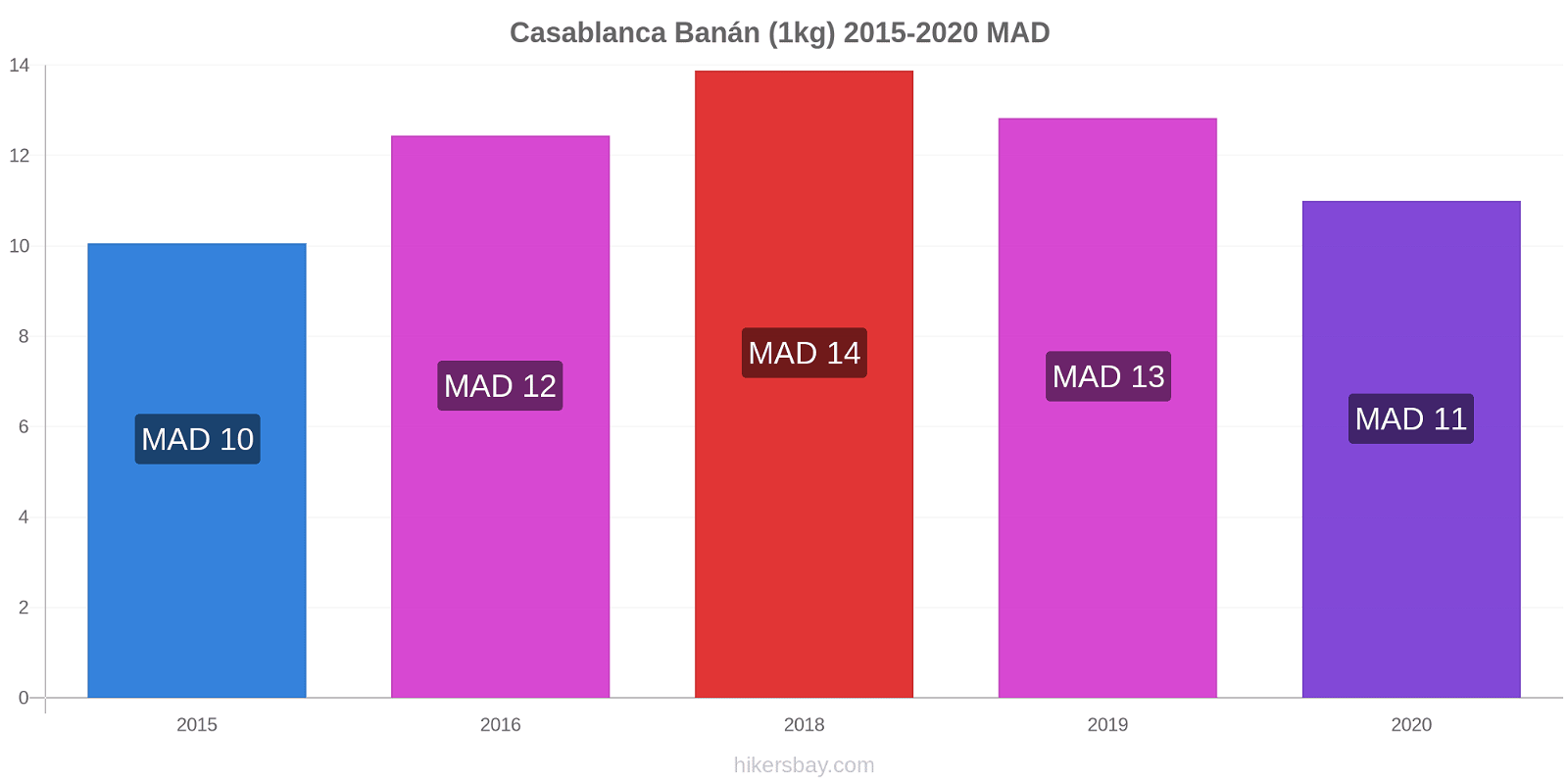 Casablanca árváltozások Banán (1kg) hikersbay.com