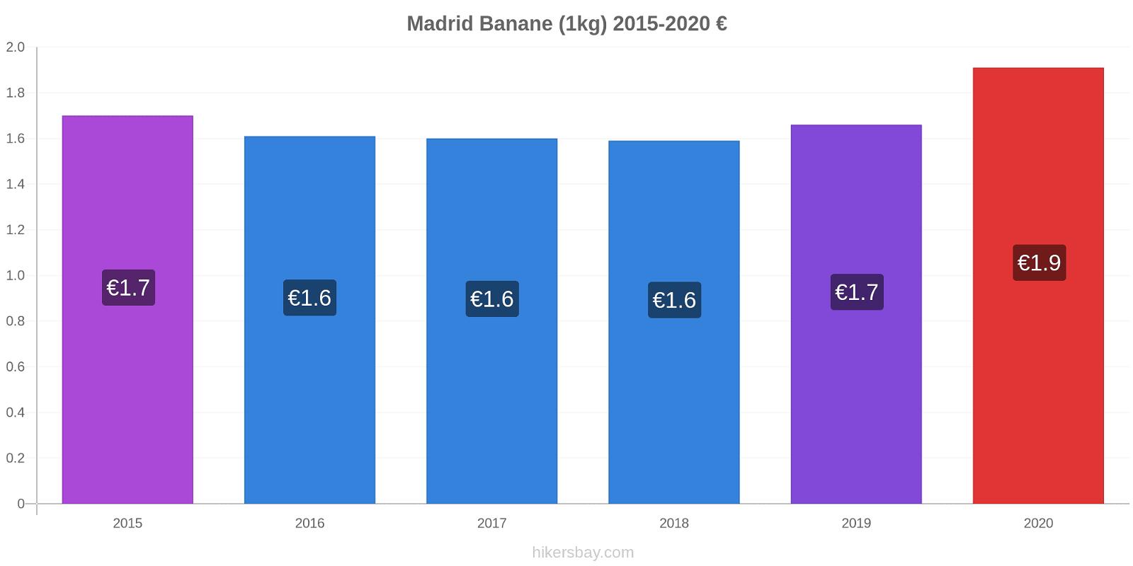Madrid variazioni di prezzo Banana (1kg) hikersbay.com