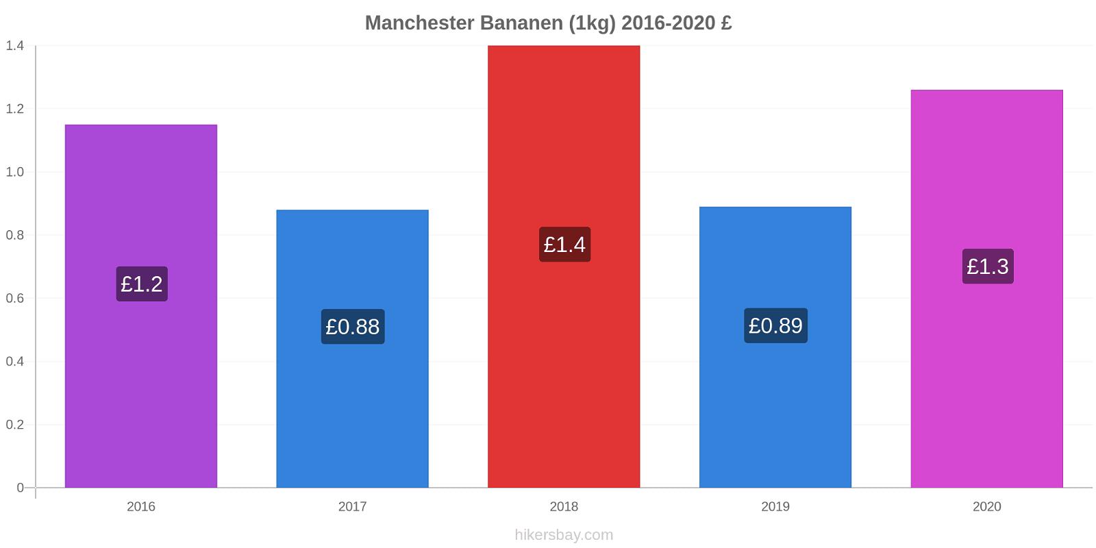Manchester prijswijzigingen Banaan (1kg) hikersbay.com