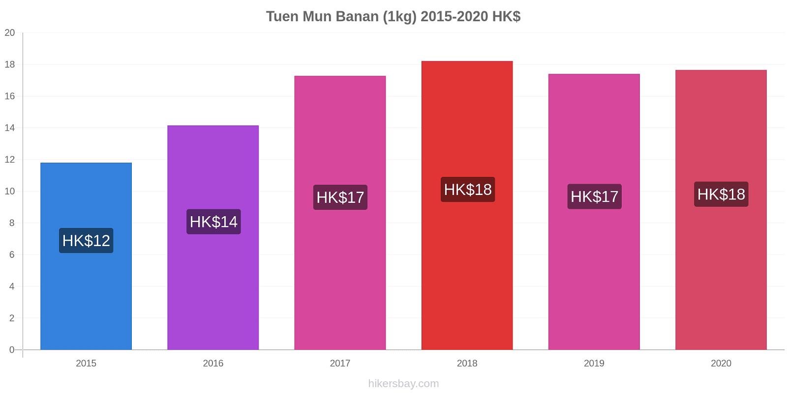 Tuen Mun prisendringer Banan (1kg) hikersbay.com