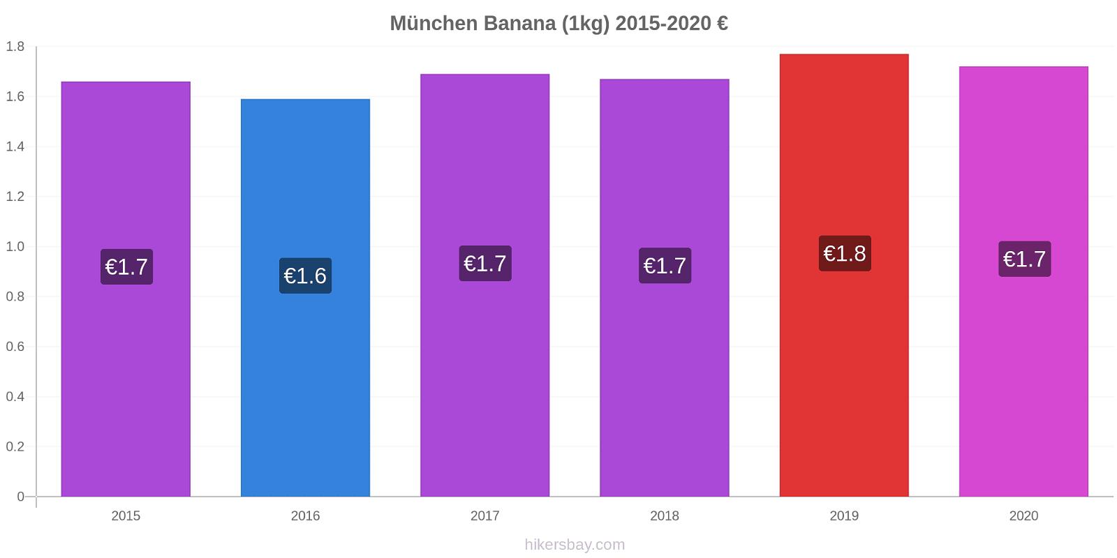 München modificări de preț Banana (1kg) hikersbay.com