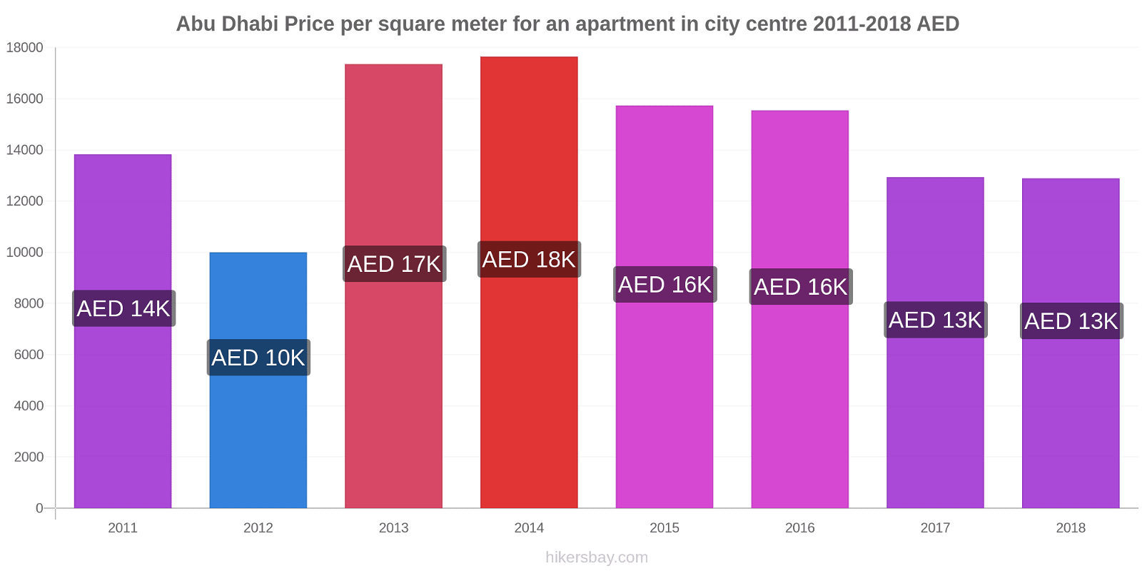 Abu Dhabi price changes Price per square meter for an apartment in city centre hikersbay.com