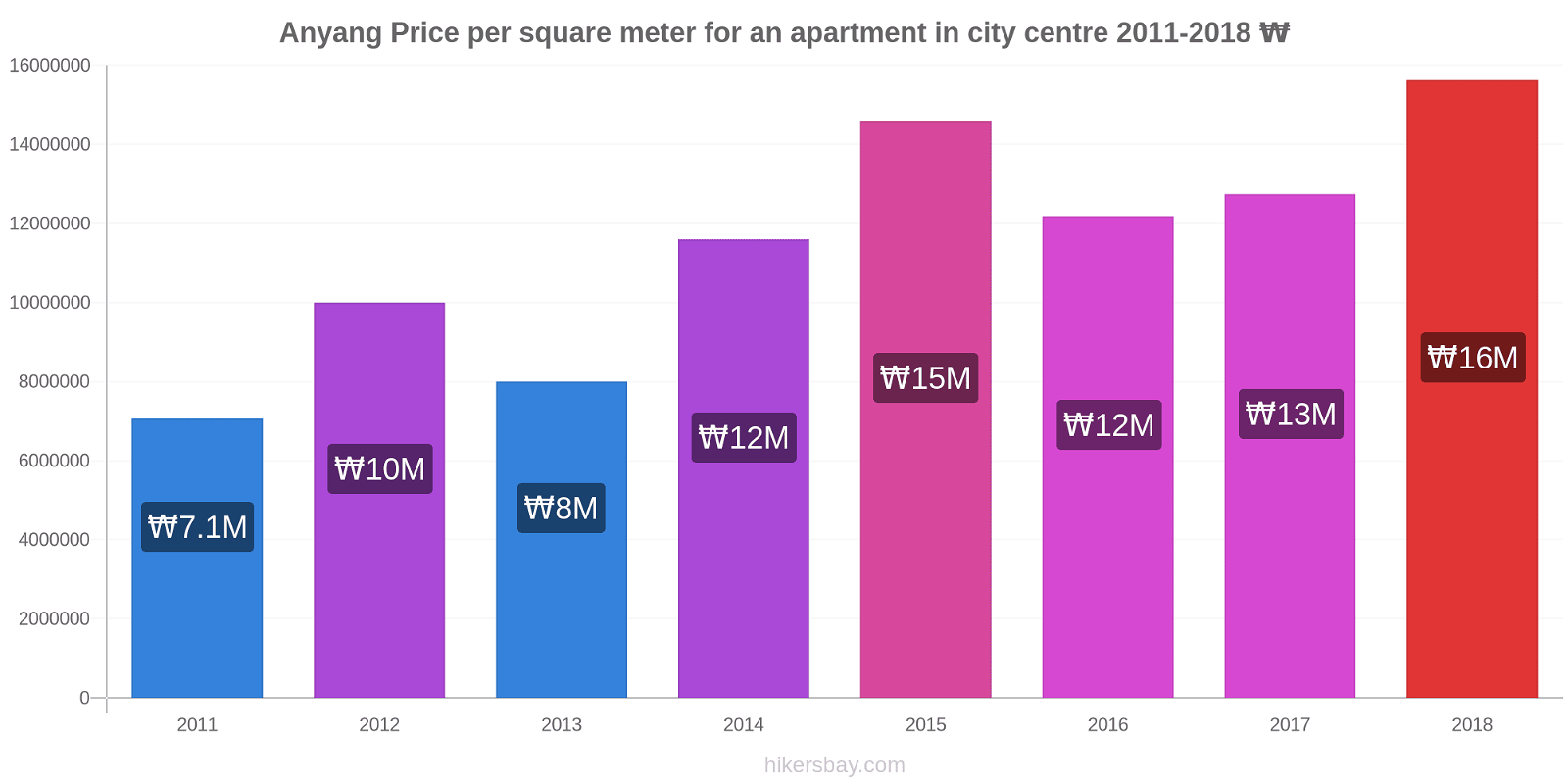 Anyang price changes Price per square meter for an apartment in city centre hikersbay.com