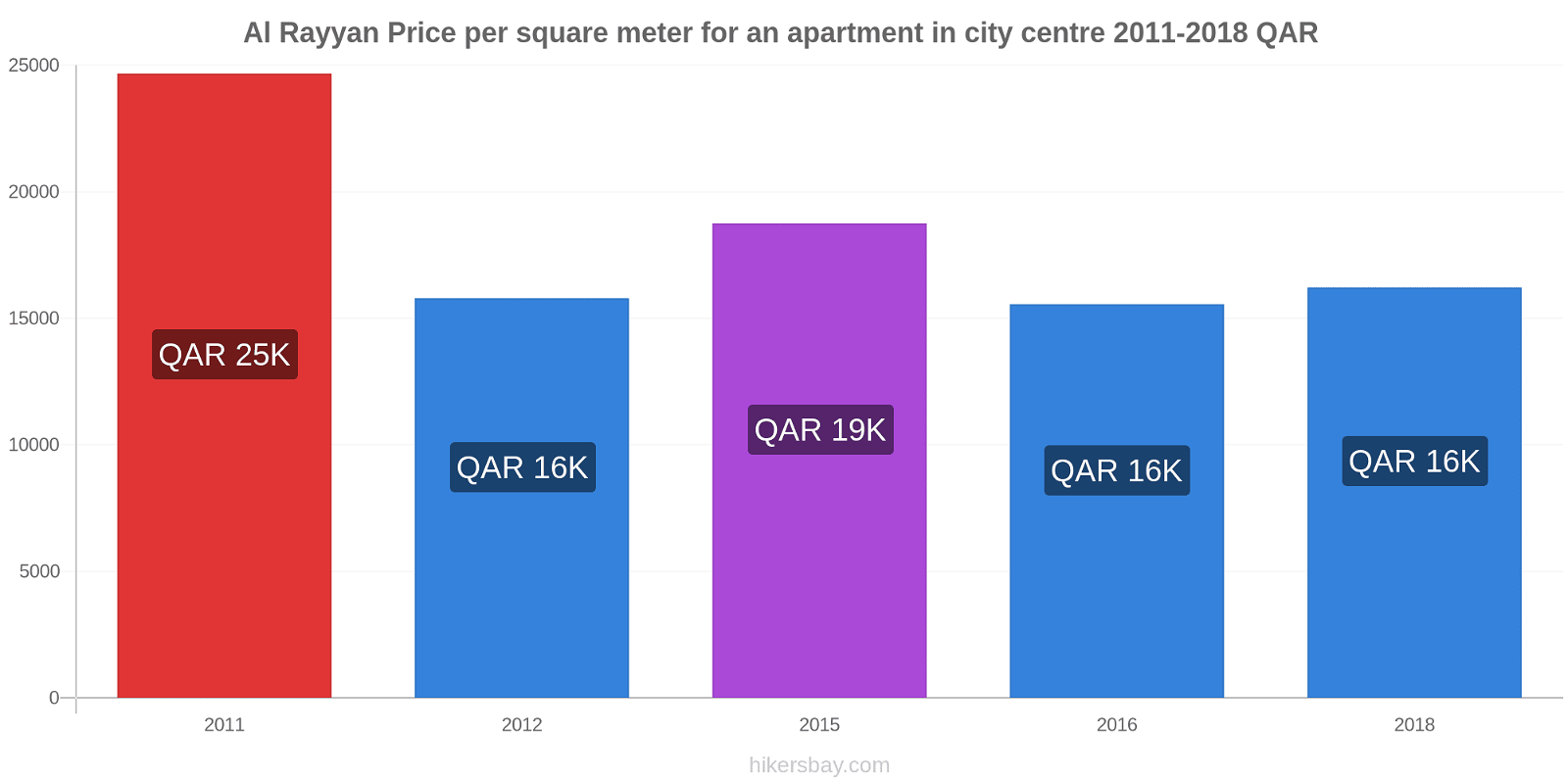 Al Rayyan price changes Price per square meter for an apartment in city centre hikersbay.com
