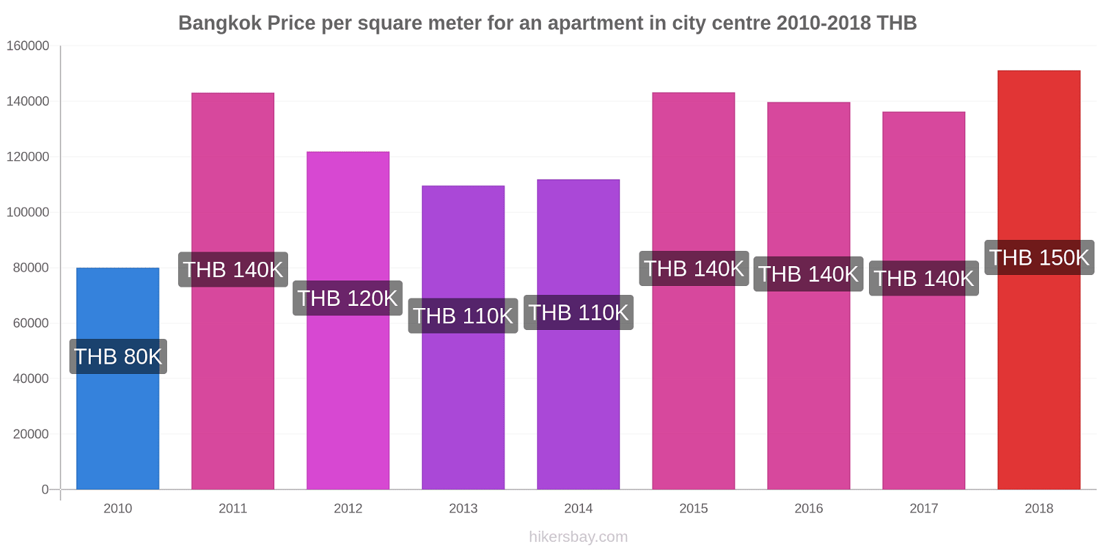Bangkok price changes Price per square meter for an apartment in city centre hikersbay.com