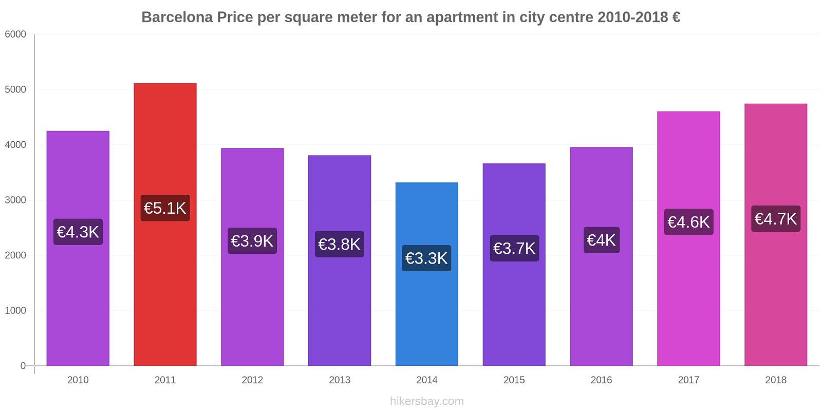 Barcelona price changes Price per square meter for an apartment in city centre hikersbay.com