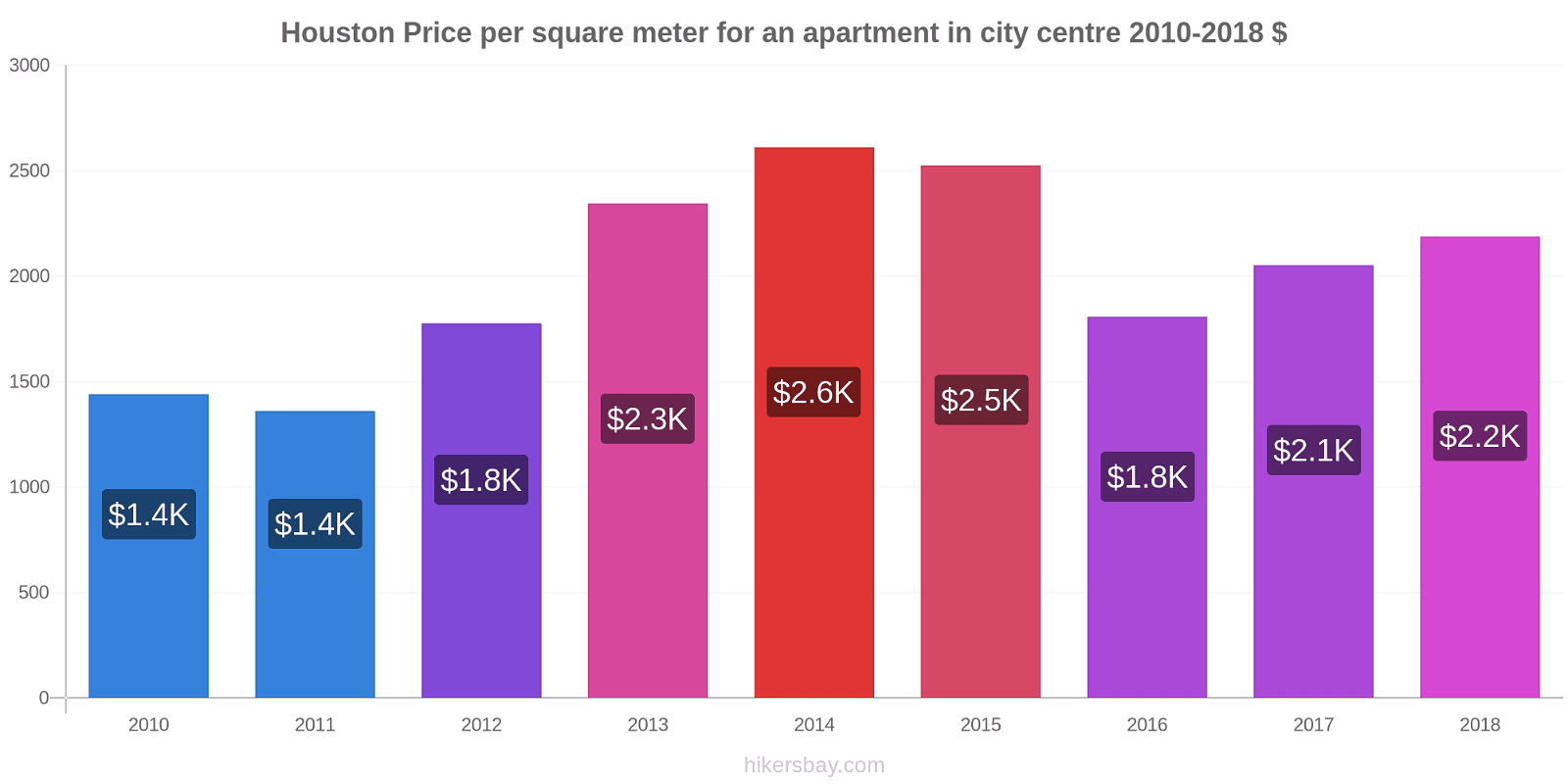 Houston price changes Price per square meter for an apartment in city centre hikersbay.com