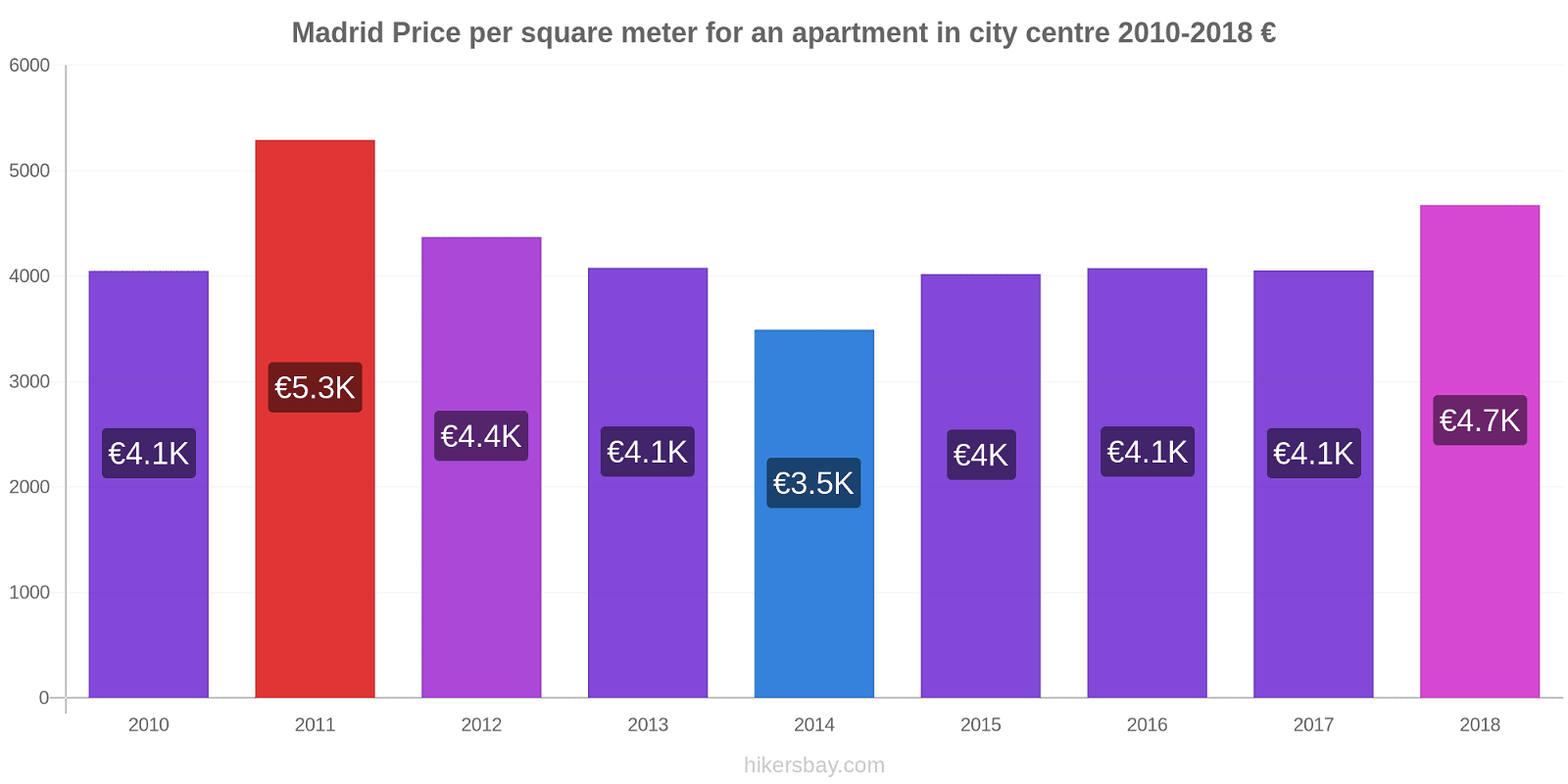 Madrid price changes Price per square meter for an apartment in city centre hikersbay.com