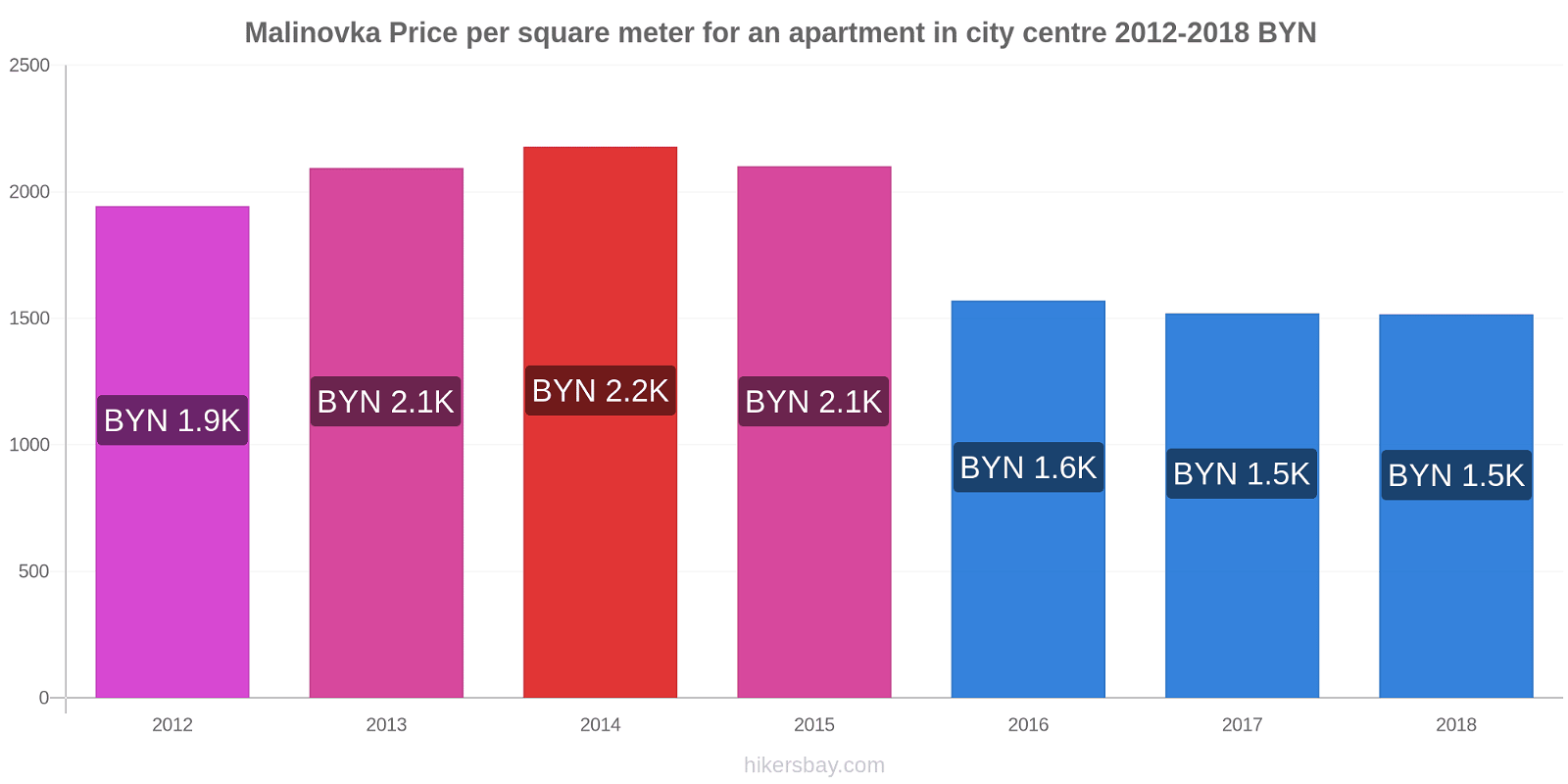 Malinovka price changes Price per square meter for an apartment in city centre hikersbay.com