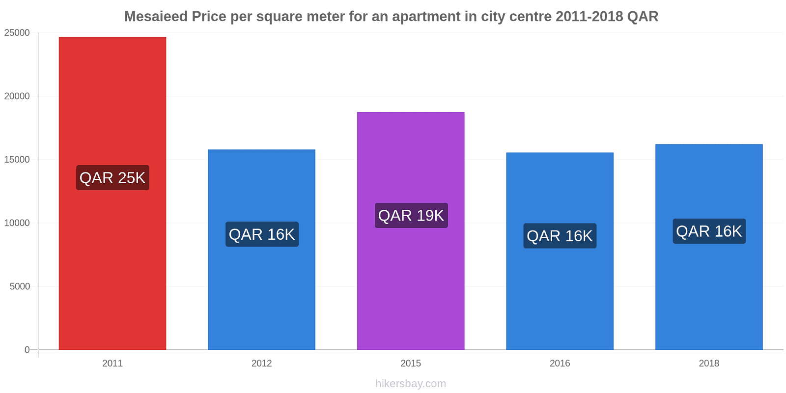 Mesaieed price changes Price per square meter for an apartment in city centre hikersbay.com