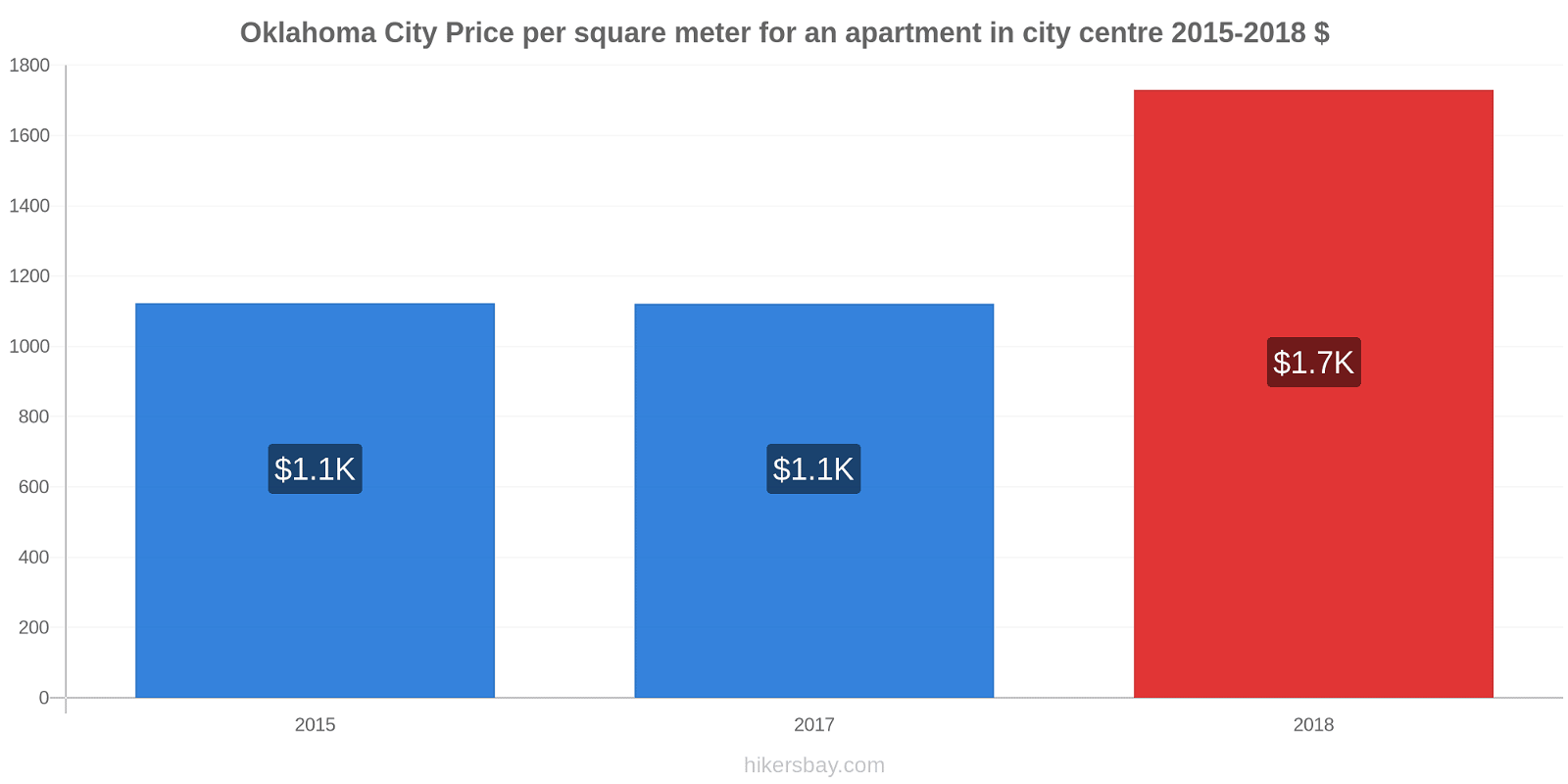 Oklahoma City price changes Price per square meter for an apartment in city centre hikersbay.com
