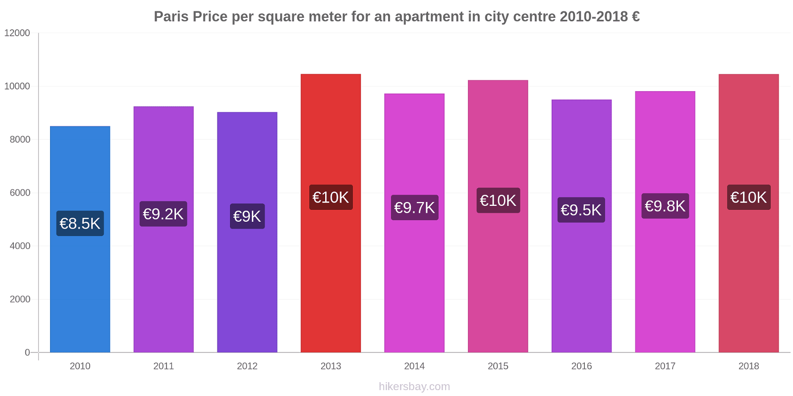 Paris price changes Price per square meter for an apartment in city centre hikersbay.com