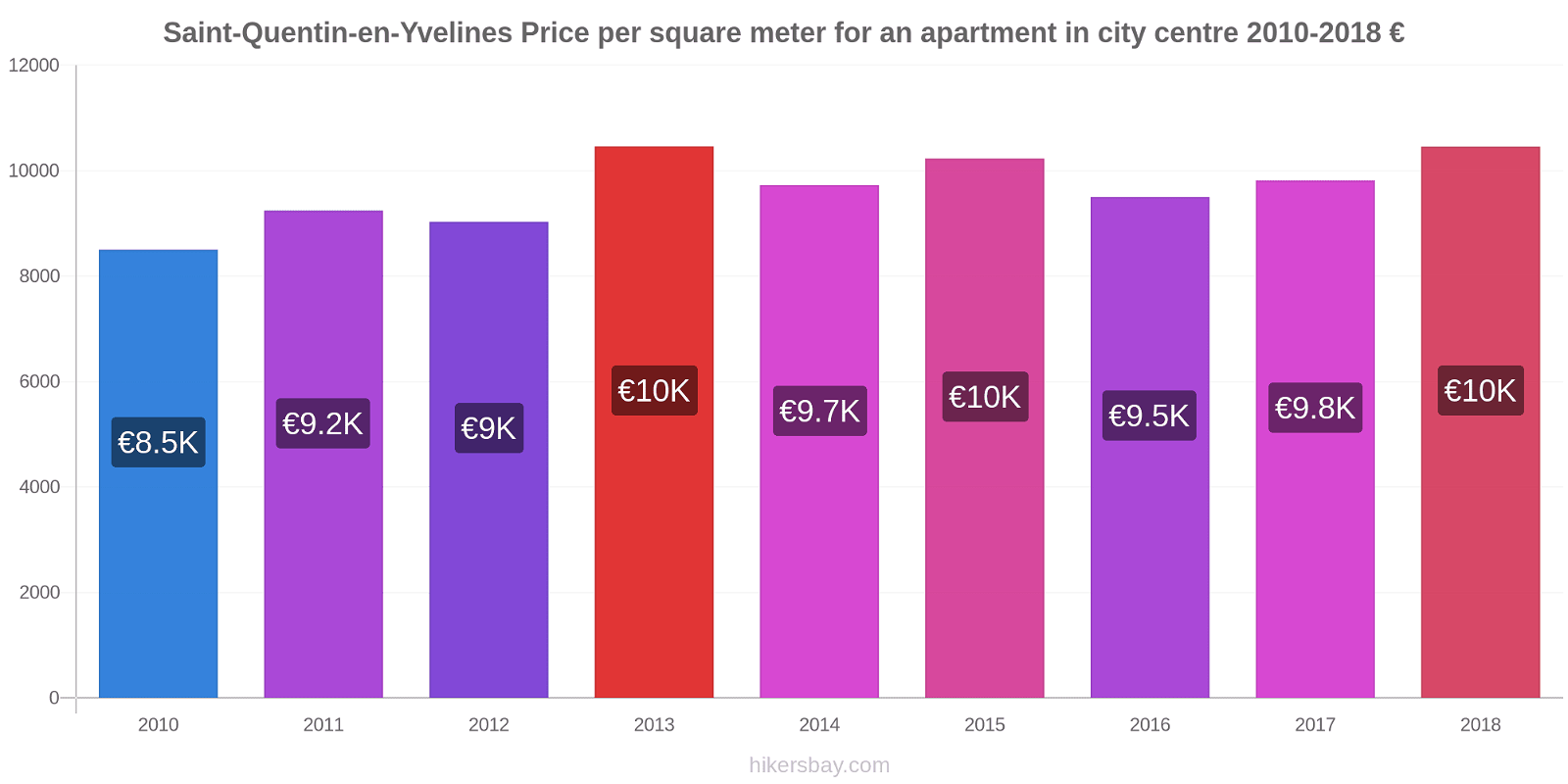 Saint-Quentin-en-Yvelines price changes Price per square meter for an apartment in city centre hikersbay.com