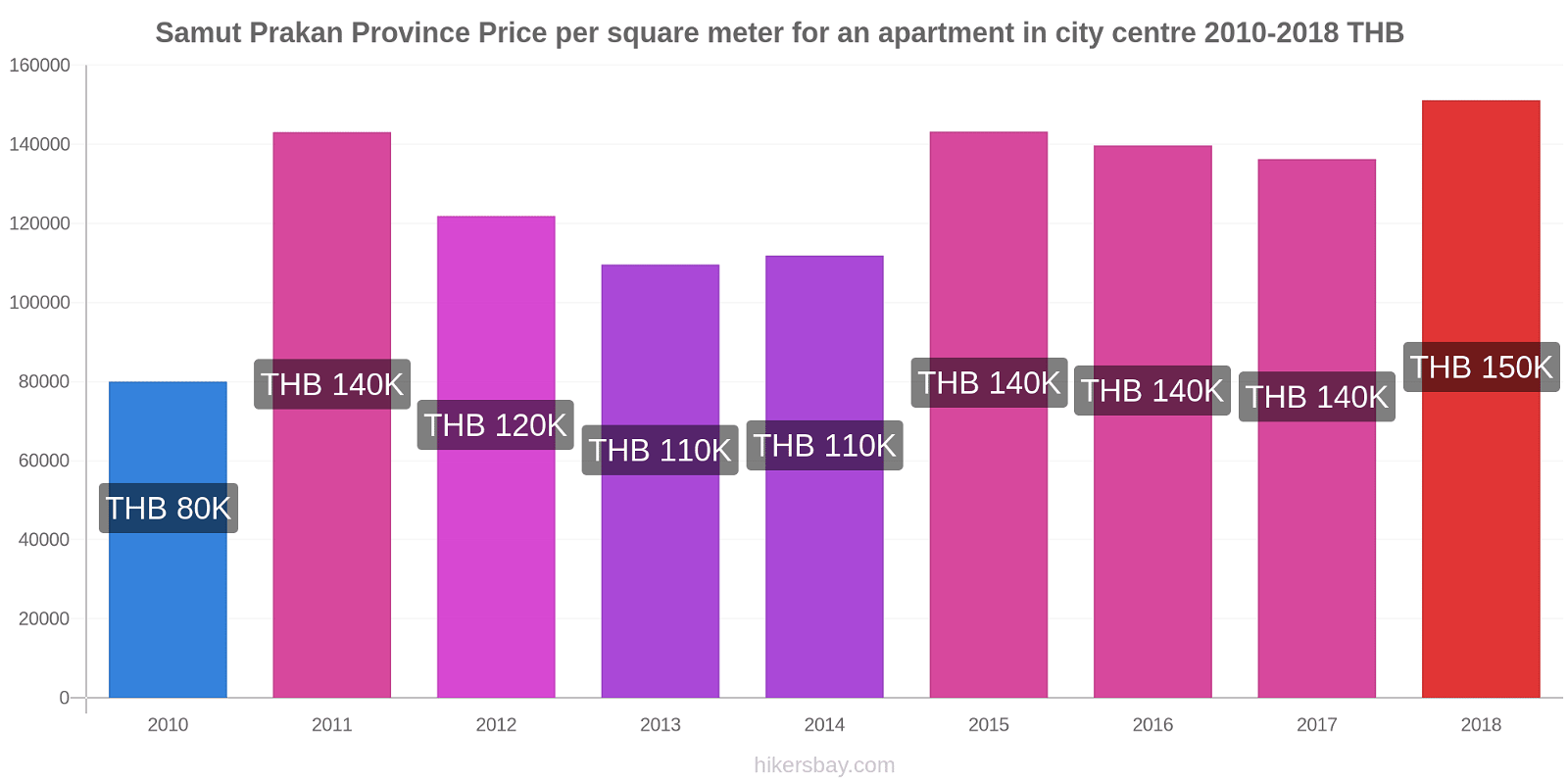 Samut Prakan Province price changes Price per square meter for an apartment in city centre hikersbay.com
