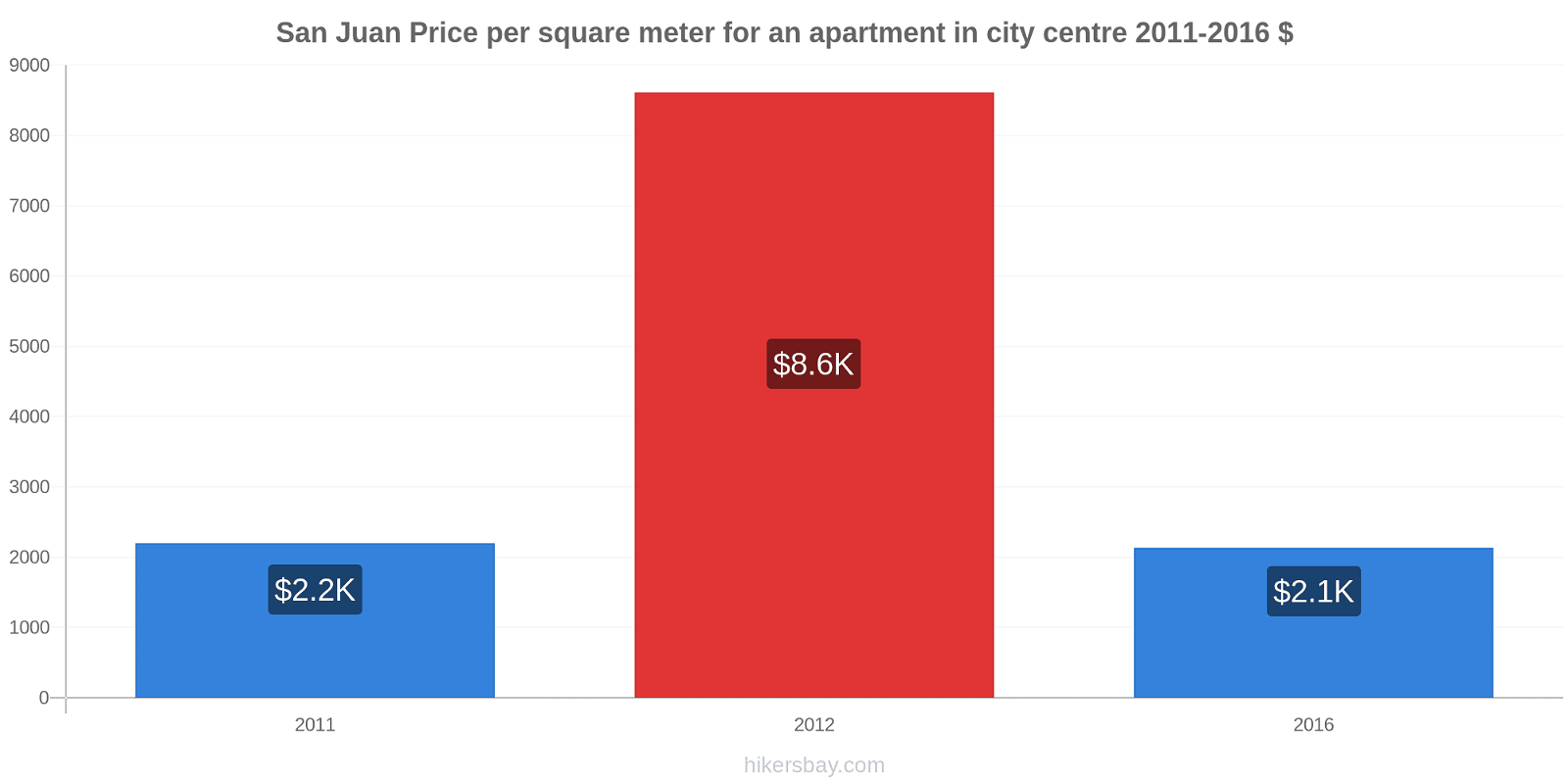 San Juan price changes Price per square meter for an apartment in city centre hikersbay.com