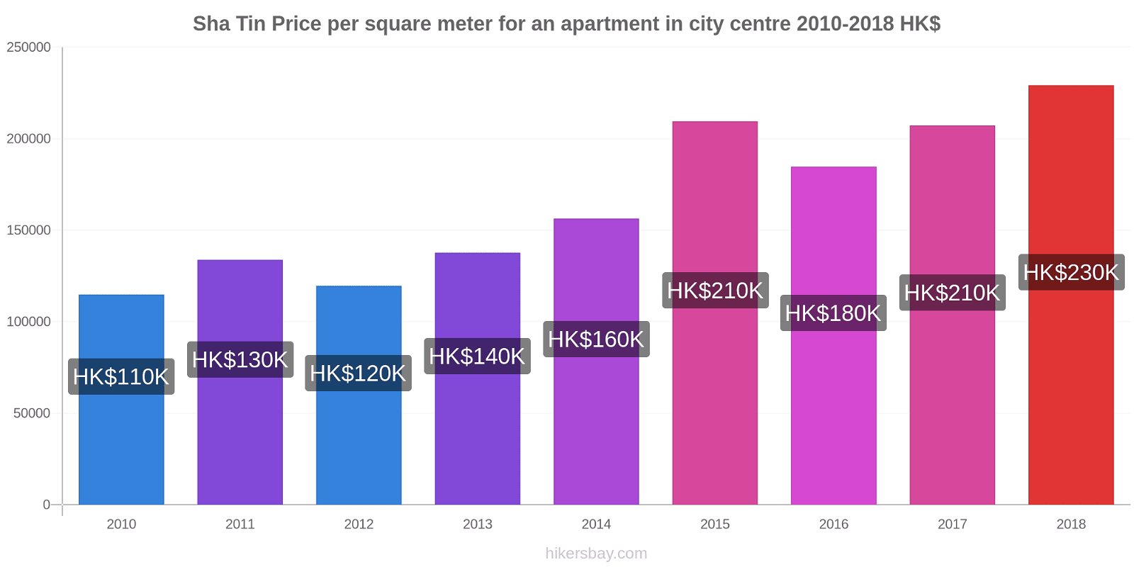 Sha Tin price changes Price per square meter for an apartment in city centre hikersbay.com