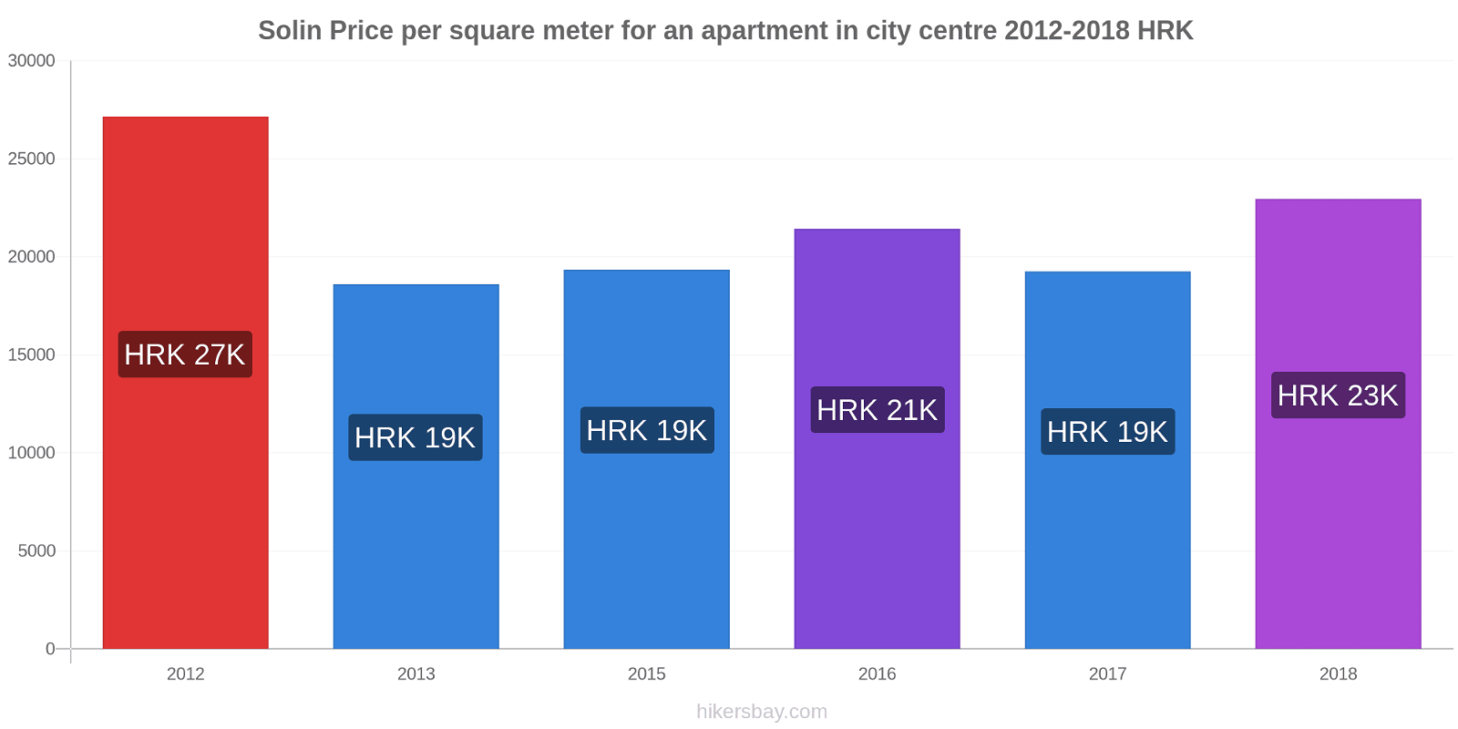 Solin price changes Price per square meter for an apartment in city centre hikersbay.com