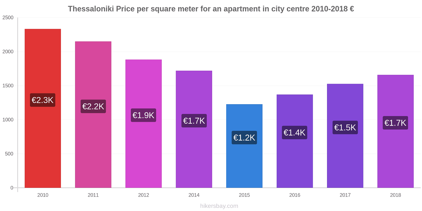 Thessaloniki price changes Price per square meter for an apartment in city centre hikersbay.com