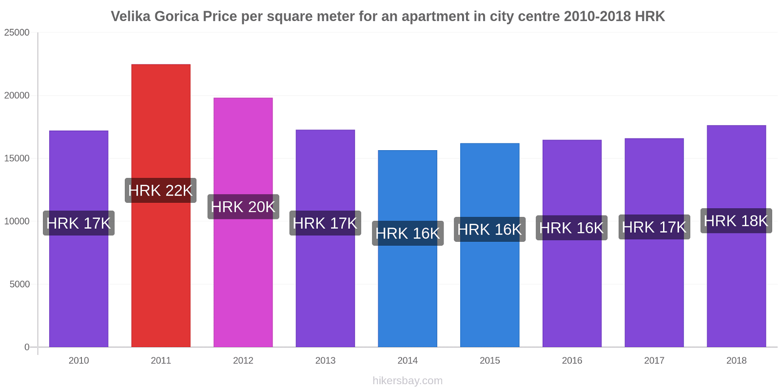 Velika Gorica price changes Price per square meter for an apartment in city centre hikersbay.com