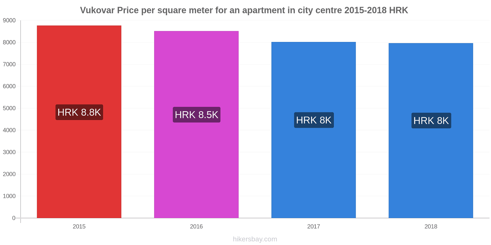 Vukovar price changes Price per square meter for an apartment in city centre hikersbay.com