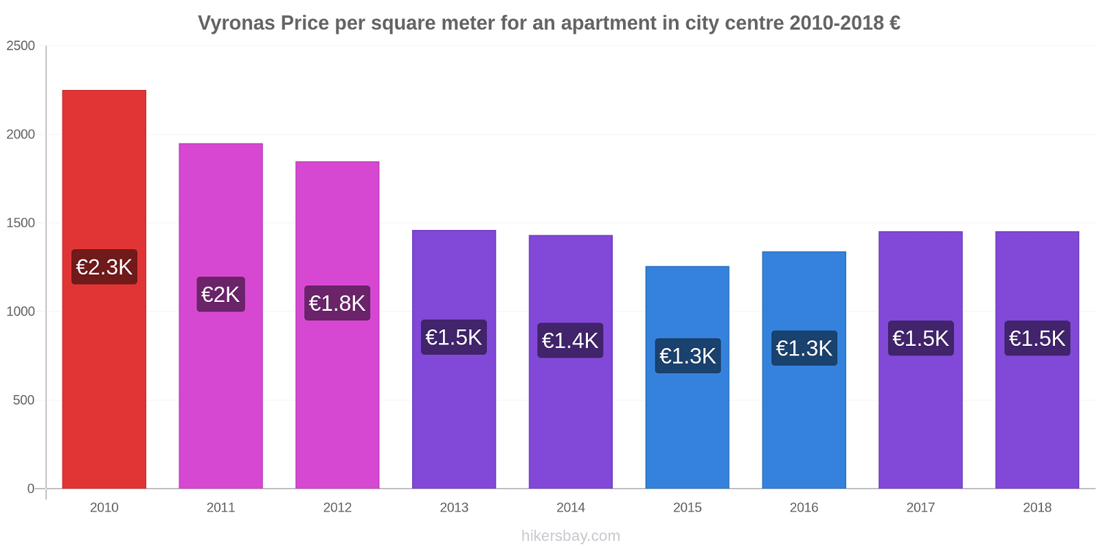 Vyronas price changes Price per square meter for an apartment in city centre hikersbay.com