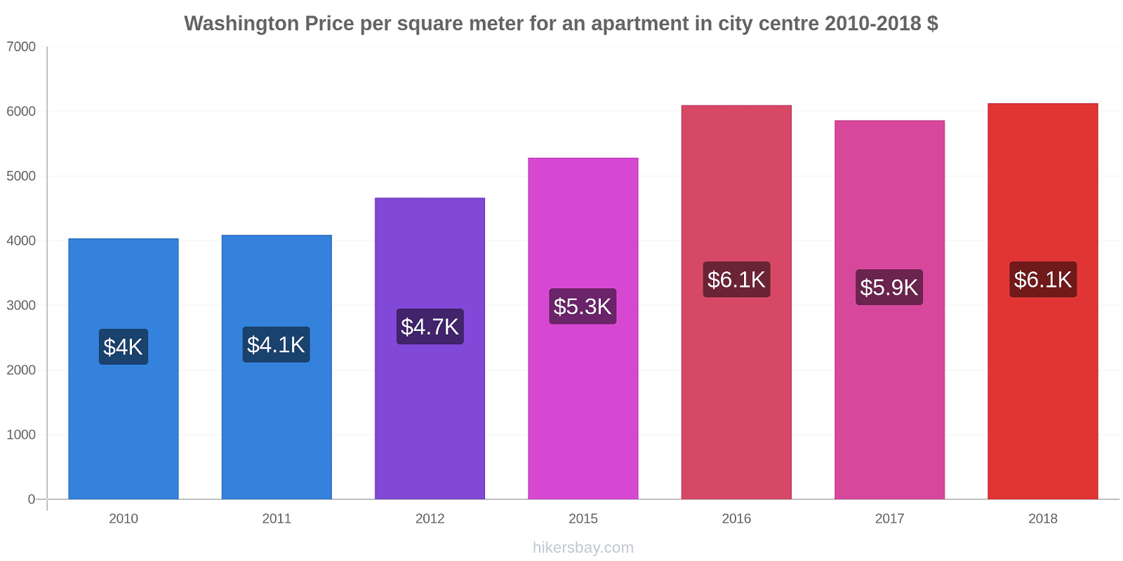 Washington price changes Price per square meter for an apartment in city centre hikersbay.com
