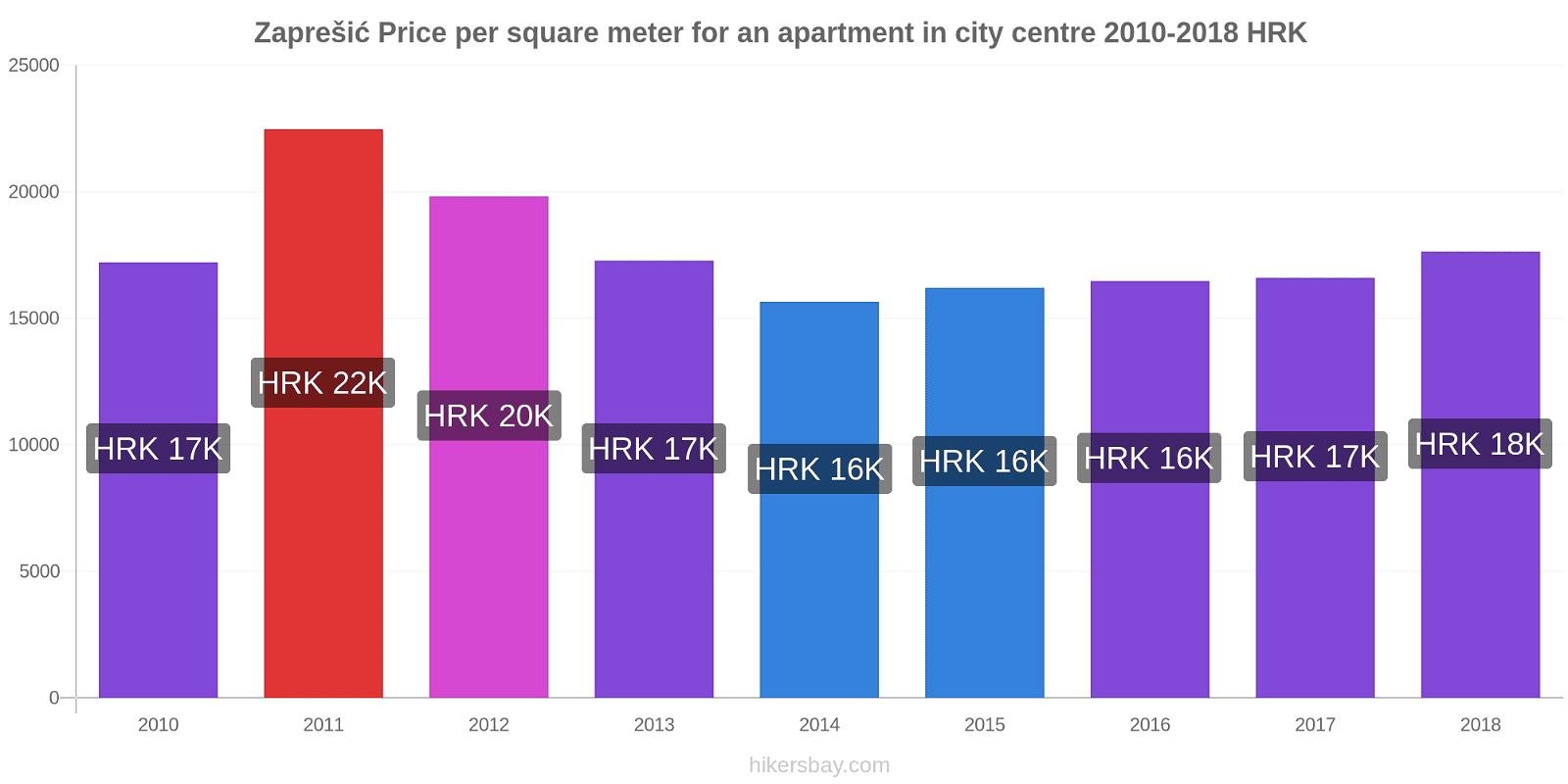 Zaprešić price changes Price per square meter for an apartment in city centre hikersbay.com