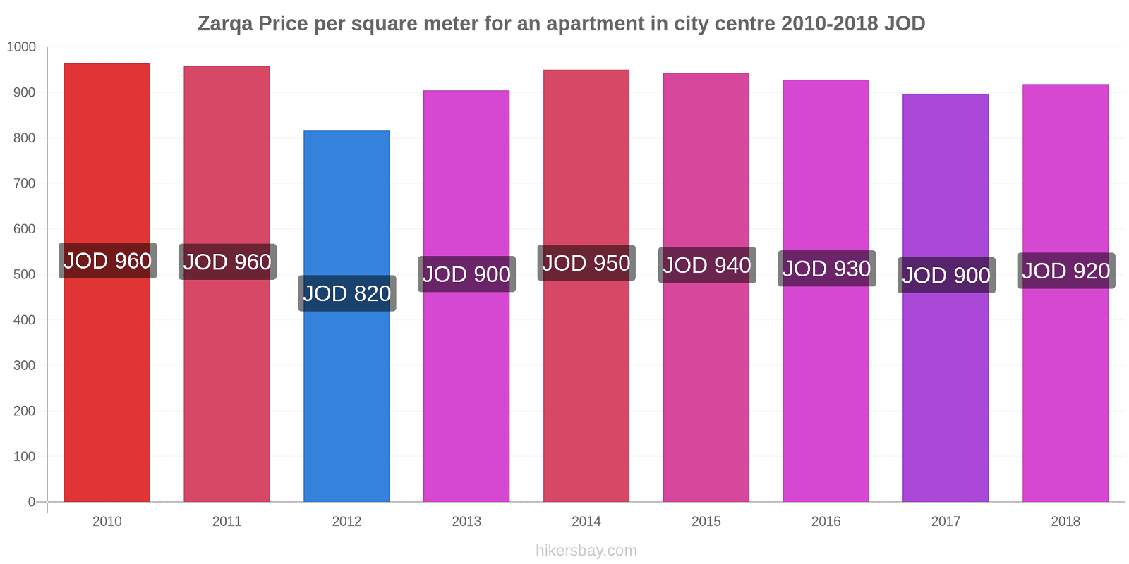 Zarqa price changes Price per square meter for an apartment in city centre hikersbay.com