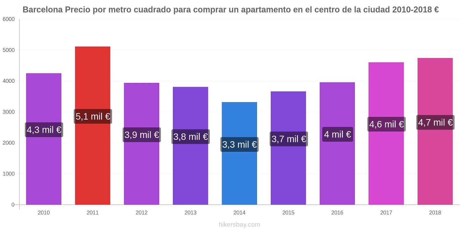 Barcelona cambios de precios Precio por metro cuadrado para comprar un apartamento en el centro de la ciudad hikersbay.com