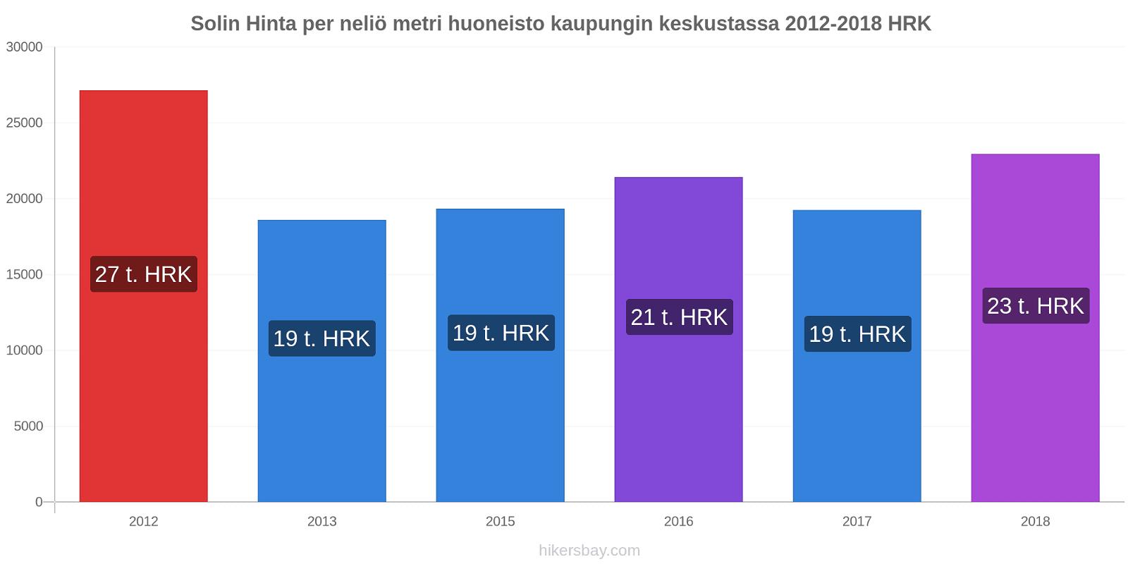 Solin hintojen muutokset Hinta per neliö metri huoneisto kaupungin keskustassa hikersbay.com