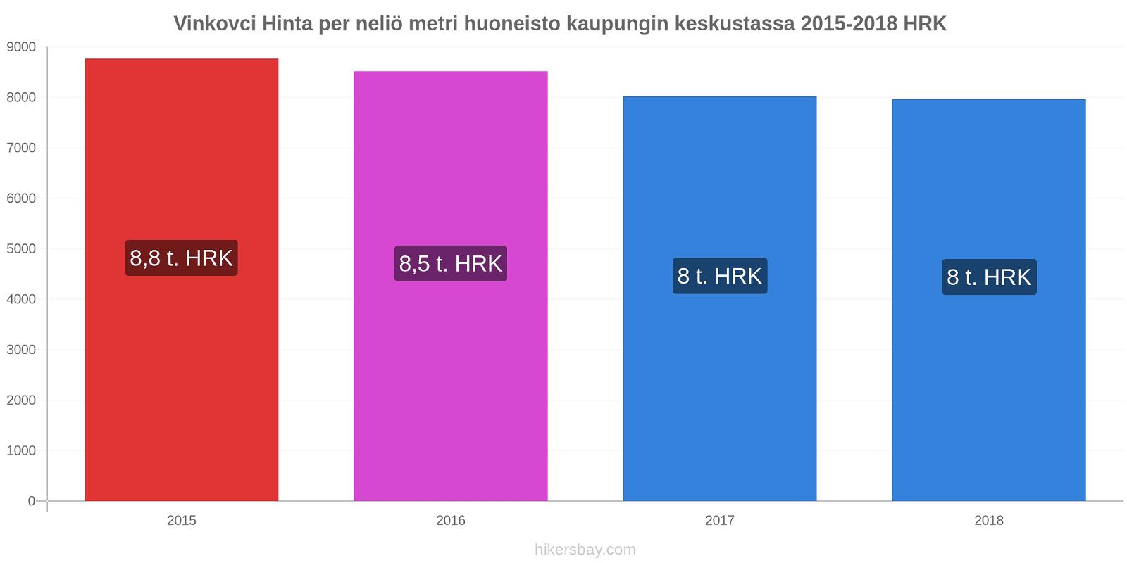 Vinkovci hintojen muutokset Hinta per neliö metri huoneisto kaupungin keskustassa hikersbay.com