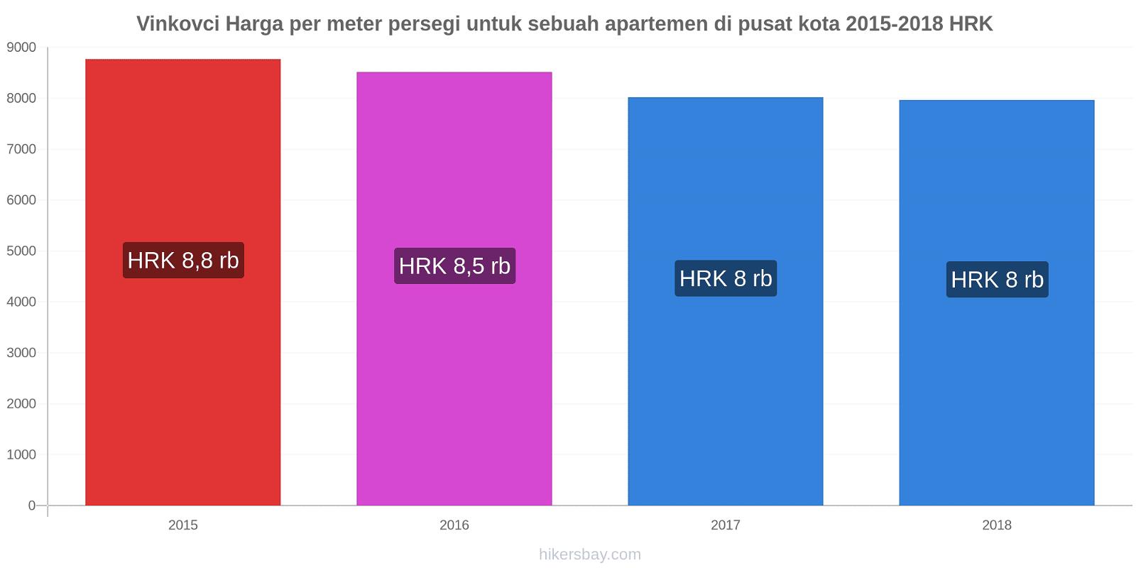 Vinkovci perubahan harga Harga per meter persegi untuk sebuah apartemen di pusat kota hikersbay.com
