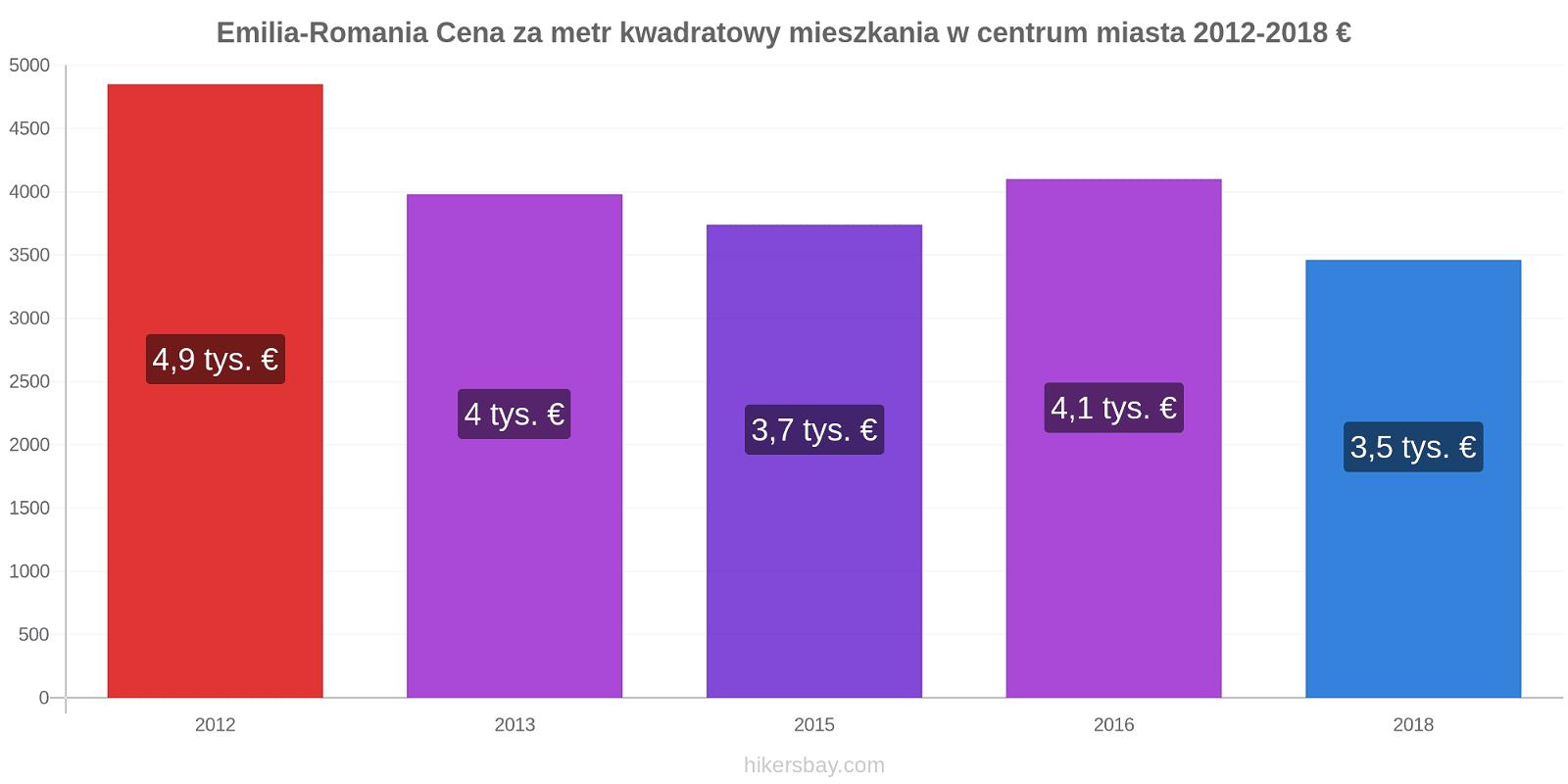 Emilia-Romania zmiany cen Cena za metr kwadratowy mieszkania w centrum miasta hikersbay.com