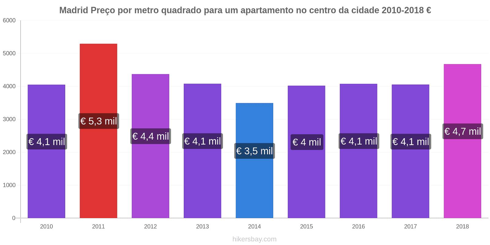 Madrid variação de preço Preço por metro quadrado para um apartamento no centro da cidade hikersbay.com