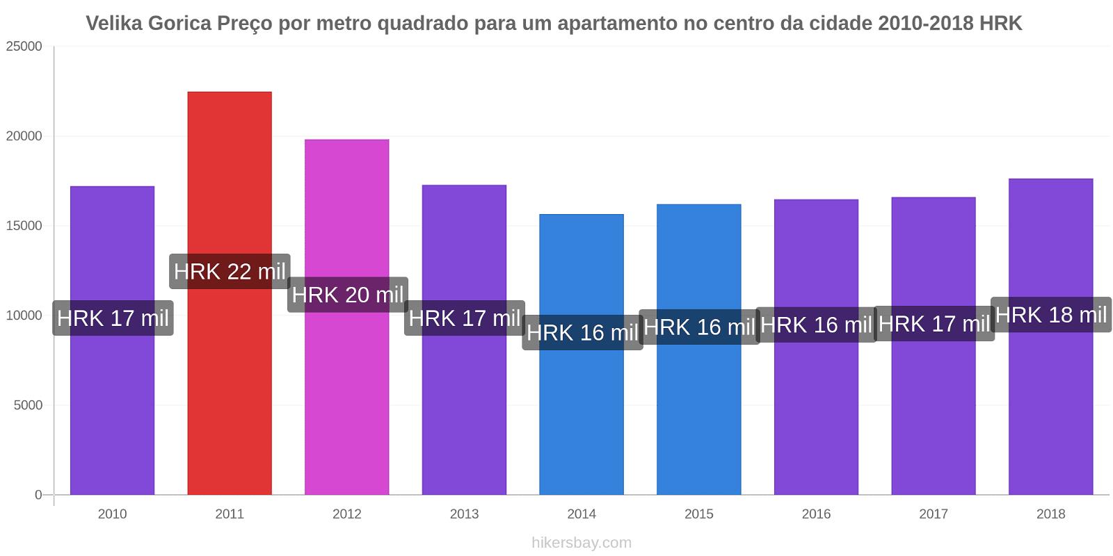 Velika Gorica variação de preço Preço por metro quadrado para um apartamento no centro da cidade hikersbay.com