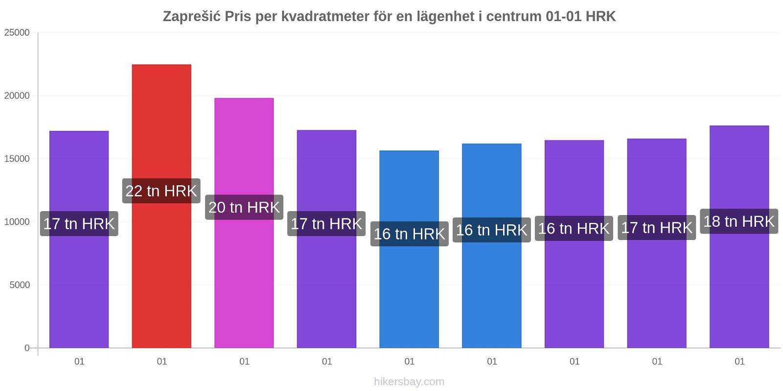 Zaprešić prisförändringar Pris per kvadratmeter för en lägenhet i centrum hikersbay.com