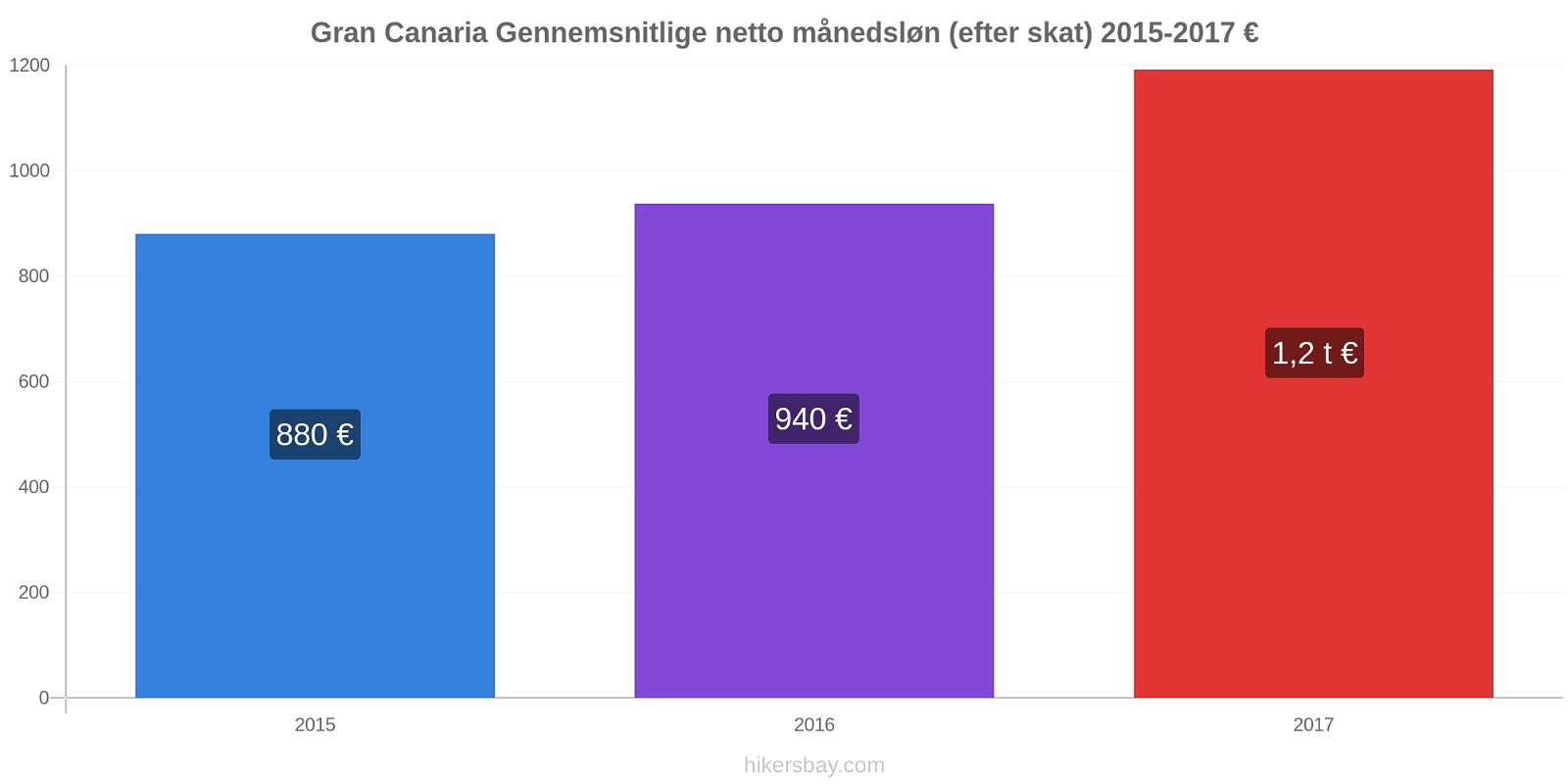 Gran Canaria prisændringer Gennemsnitlige netto månedsløn (efter skat) hikersbay.com