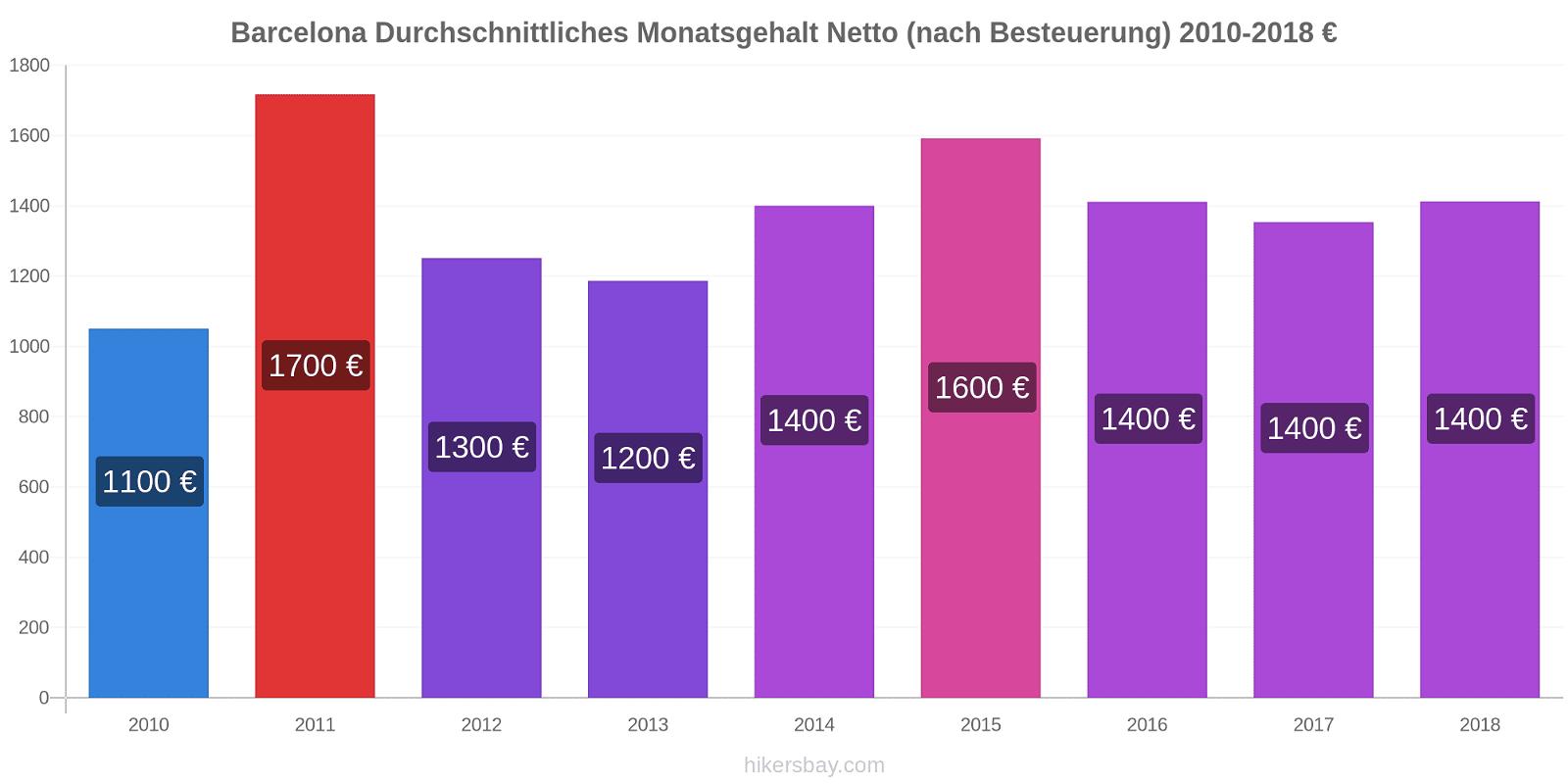 Barcelona Preisänderungen Durchschnittliches Monatsgehalt Netto (nach Besteuerung) hikersbay.com