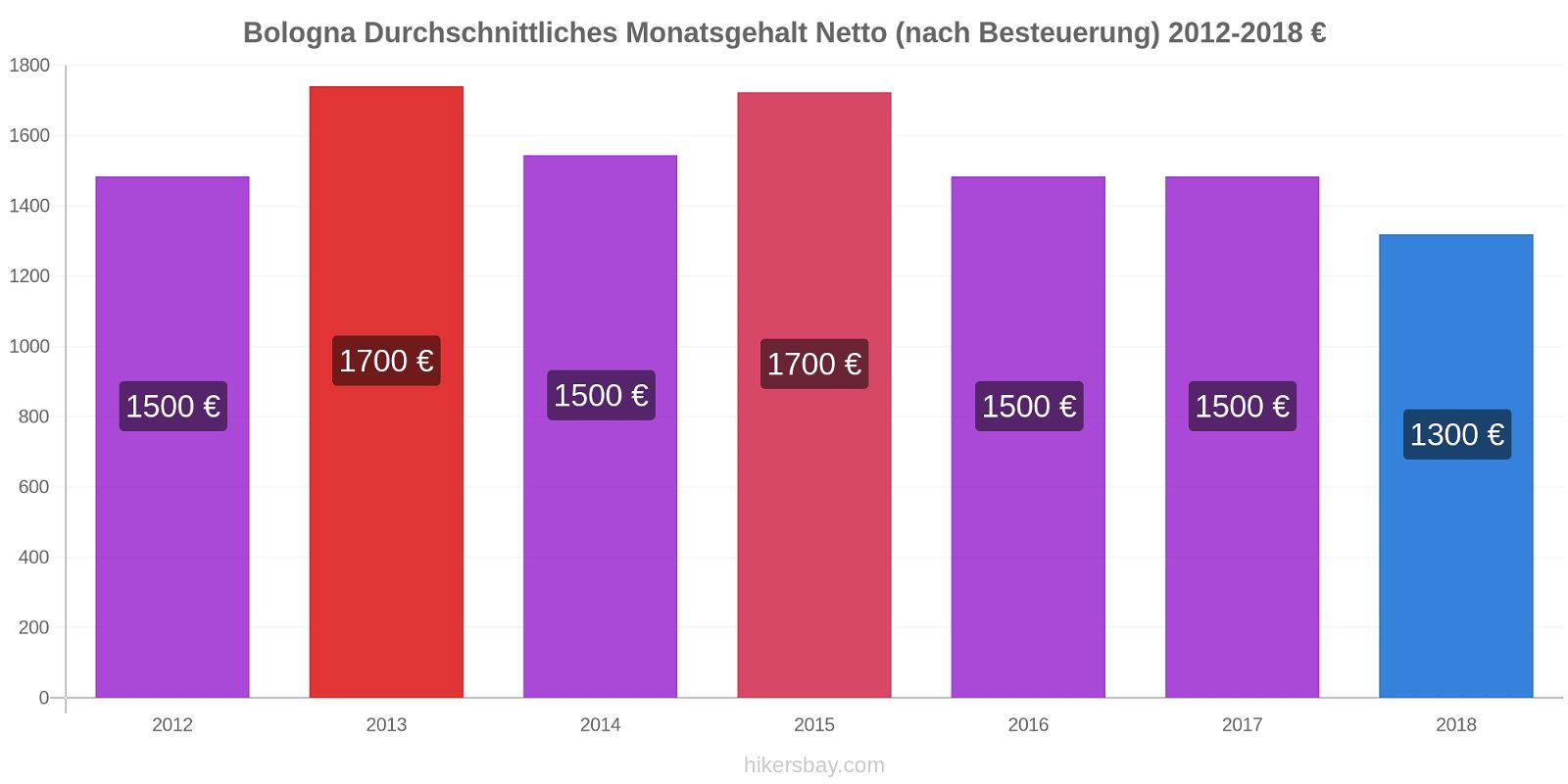 Bologna Preisänderungen Durchschnittliches Monatsgehalt Netto (nach Besteuerung) hikersbay.com