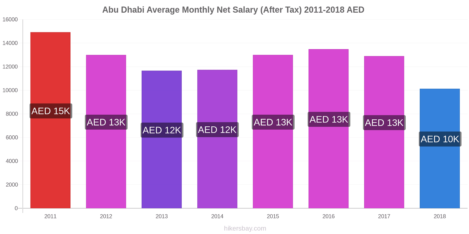 Abu Dhabi price changes Average Monthly Net Salary (After Tax) hikersbay.com