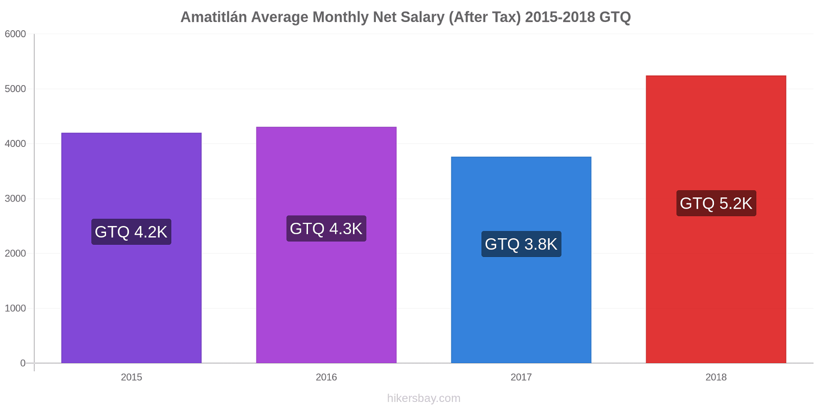 Amatitlán price changes Average Monthly Net Salary (After Tax) hikersbay.com