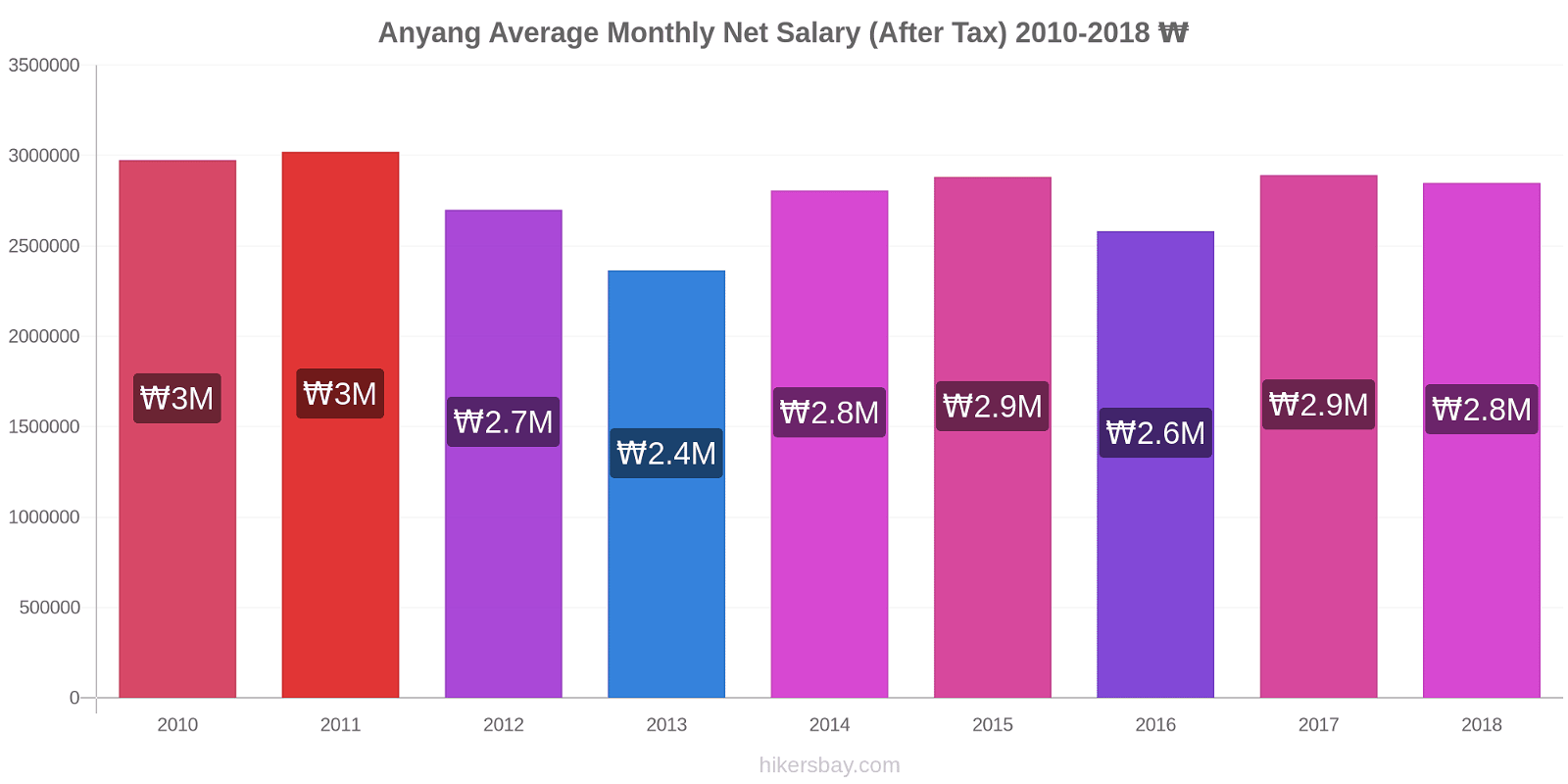 Anyang price changes Average Monthly Net Salary (After Tax) hikersbay.com