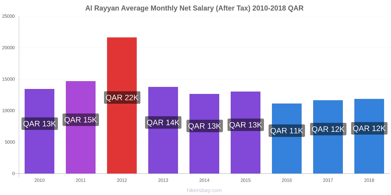 Al Rayyan price changes Average Monthly Net Salary (After Tax) hikersbay.com
