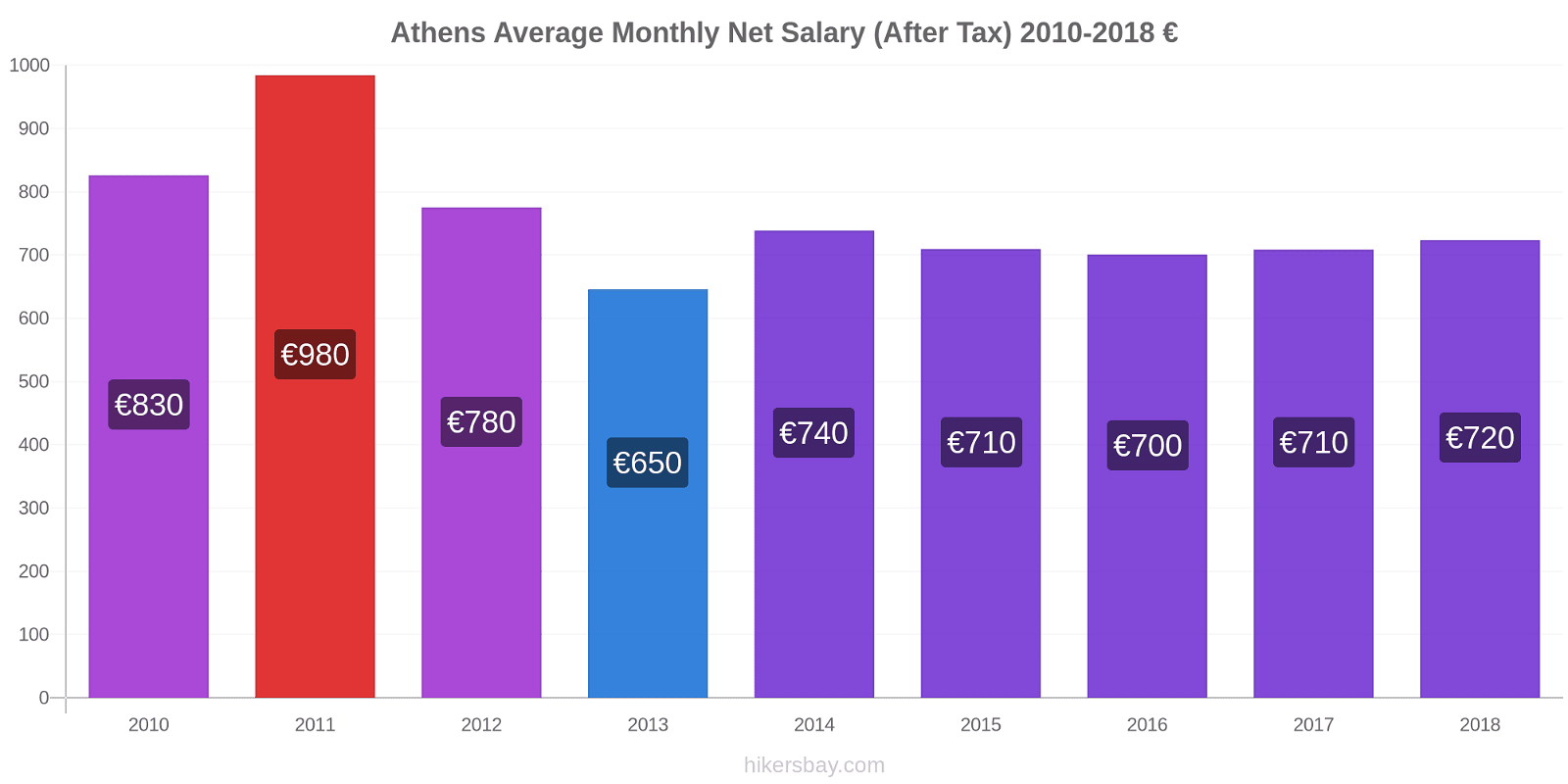 Athens price changes Average Monthly Net Salary (After Tax) hikersbay.com