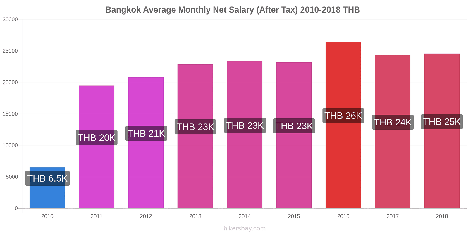 Bangkok price changes Average Monthly Net Salary (After Tax) hikersbay.com