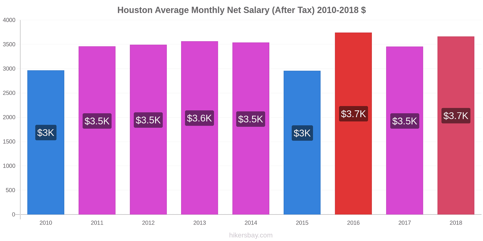 Houston price changes Average Monthly Net Salary (After Tax) hikersbay.com