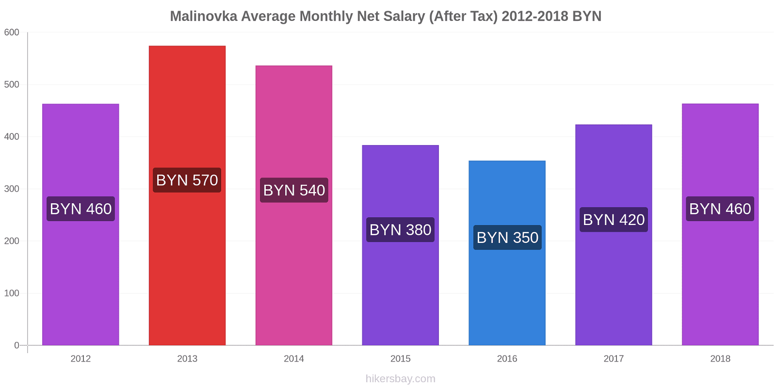 Malinovka price changes Average Monthly Net Salary (After Tax) hikersbay.com