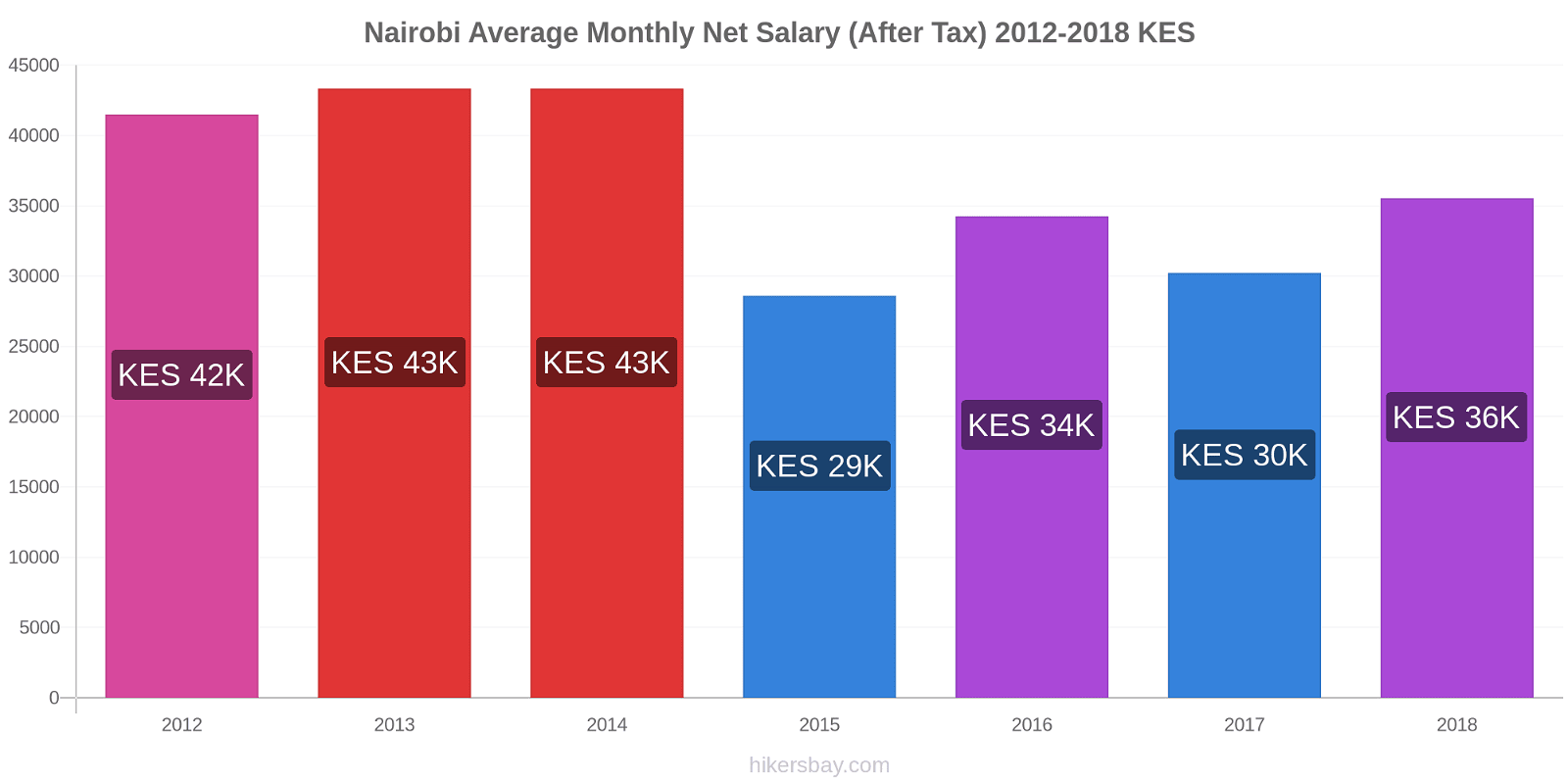 Nairobi price changes Average Monthly Net Salary (After Tax) hikersbay.com