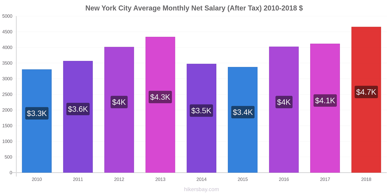 New York City price changes Average Monthly Net Salary (After Tax) hikersbay.com